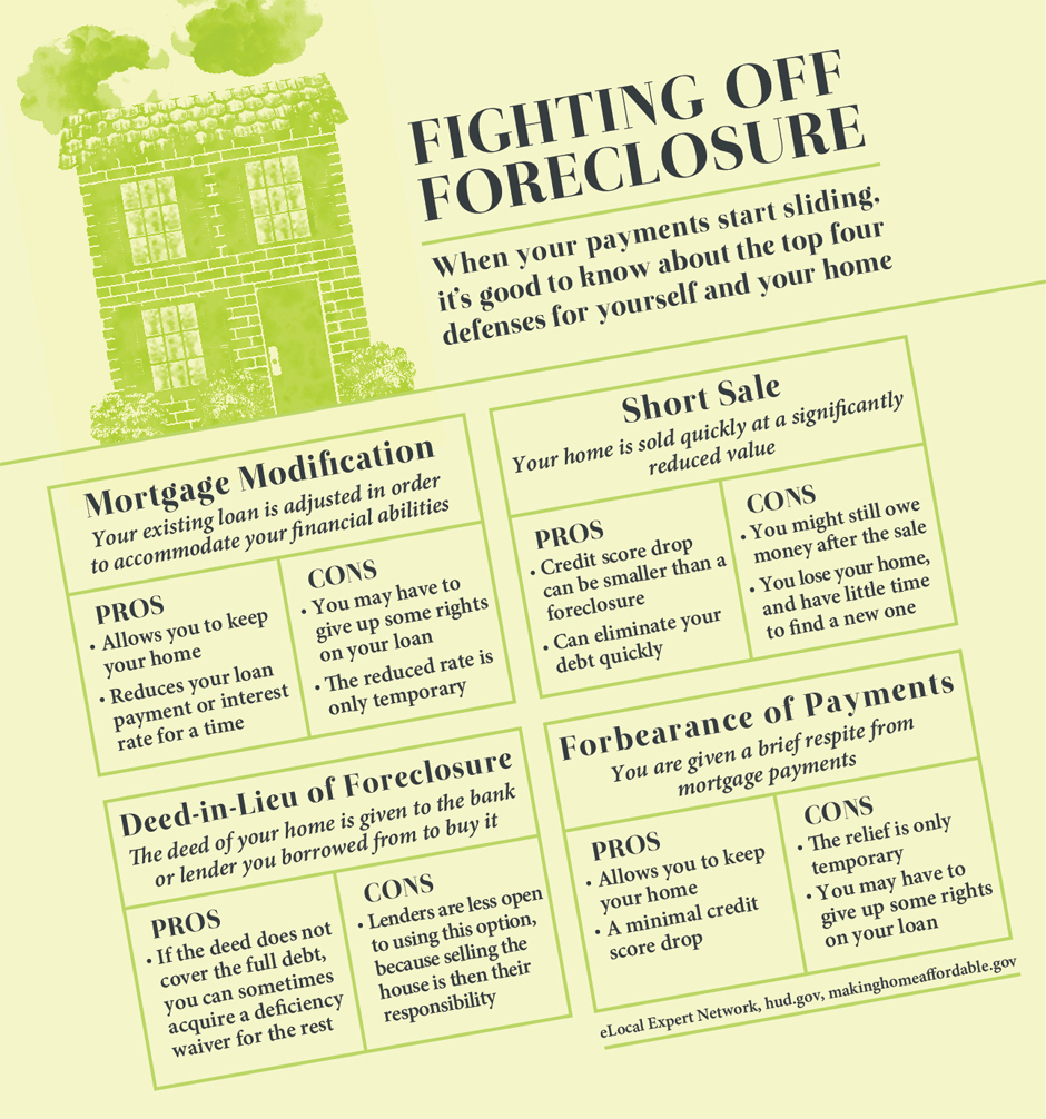 Fighting off Foreclosure