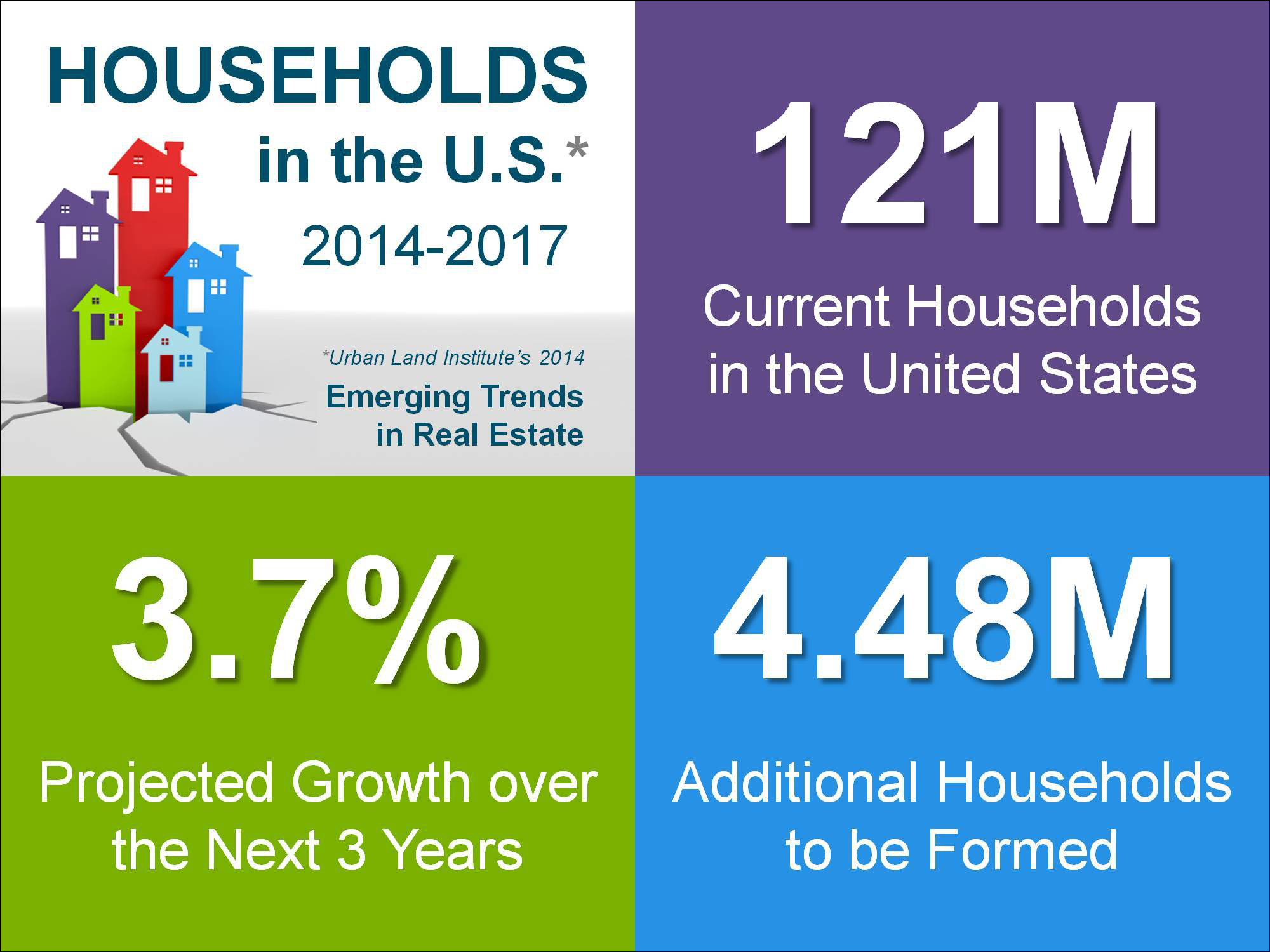 Keeping Current Matters | Household Formations Projected to Surge ...