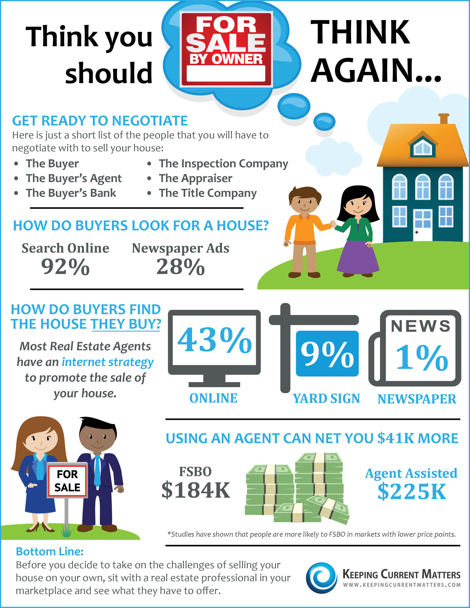 Think You Should FSBO? Think Again   Keeping Current Matters