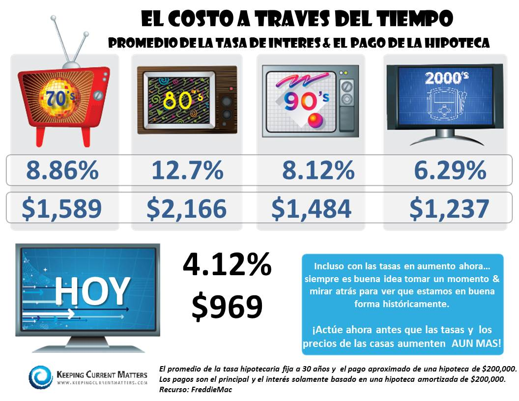 Cost Across Decades Spanish
