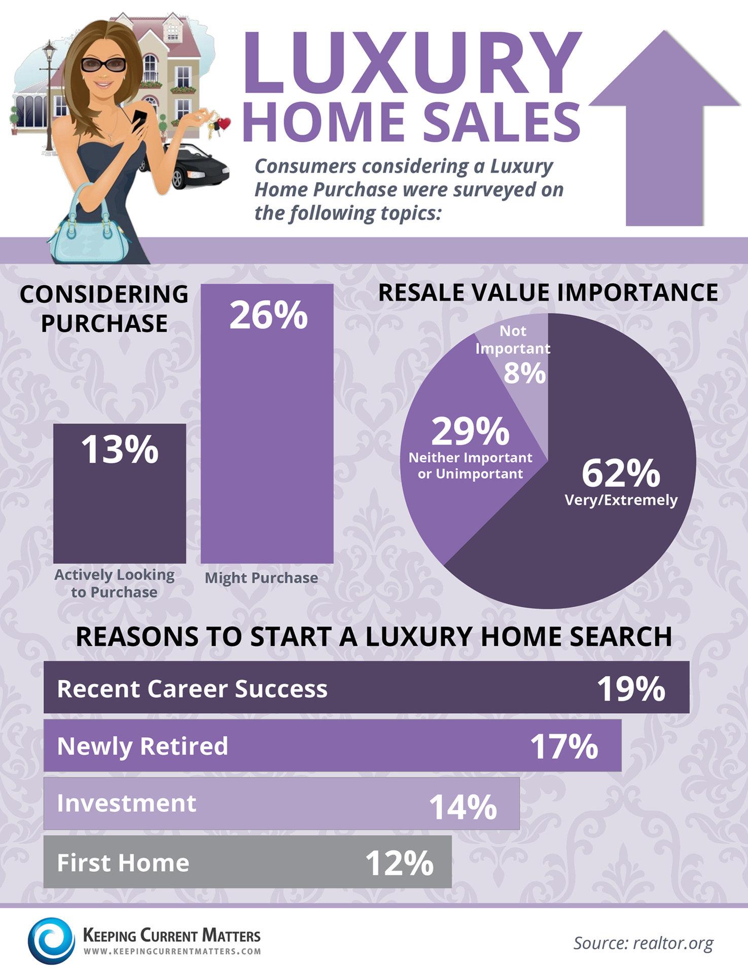 Elegant Luxury Home Sales1500