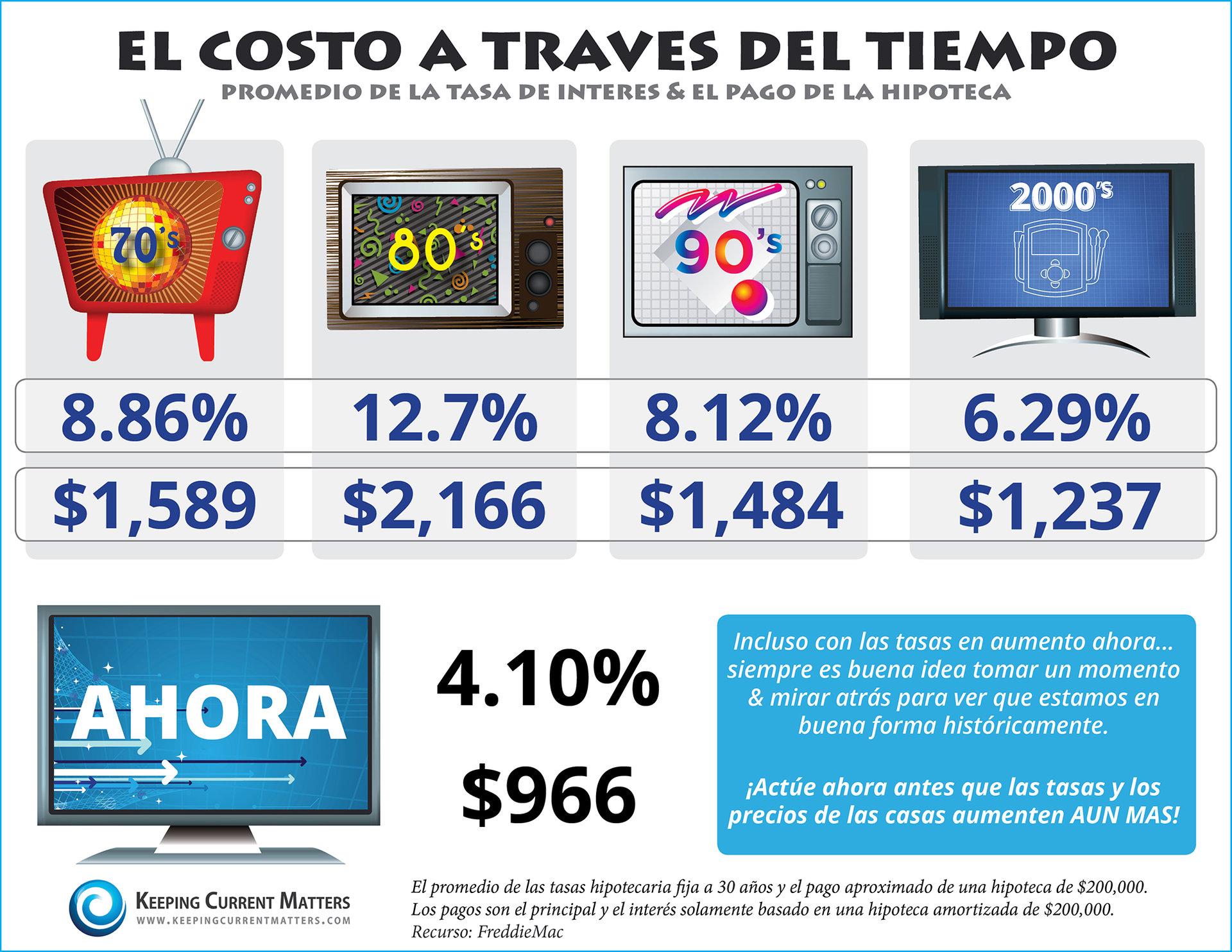 El Costo a Traves Del Tiempo [INFOGRAFIA] | Keeping Current Matters