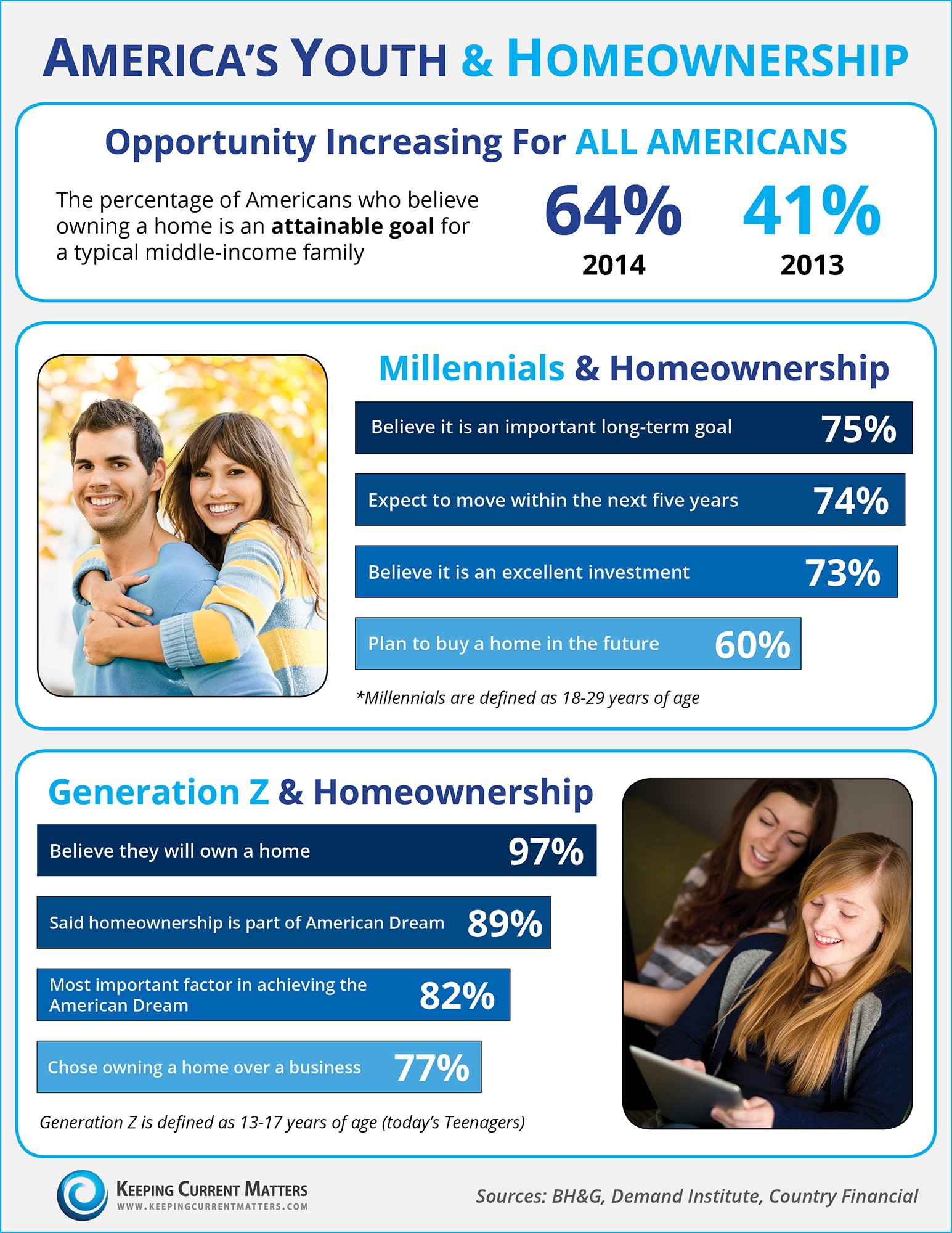 Youth & Homeownership [INFOGRAPHIC]   Keeping Current Matters