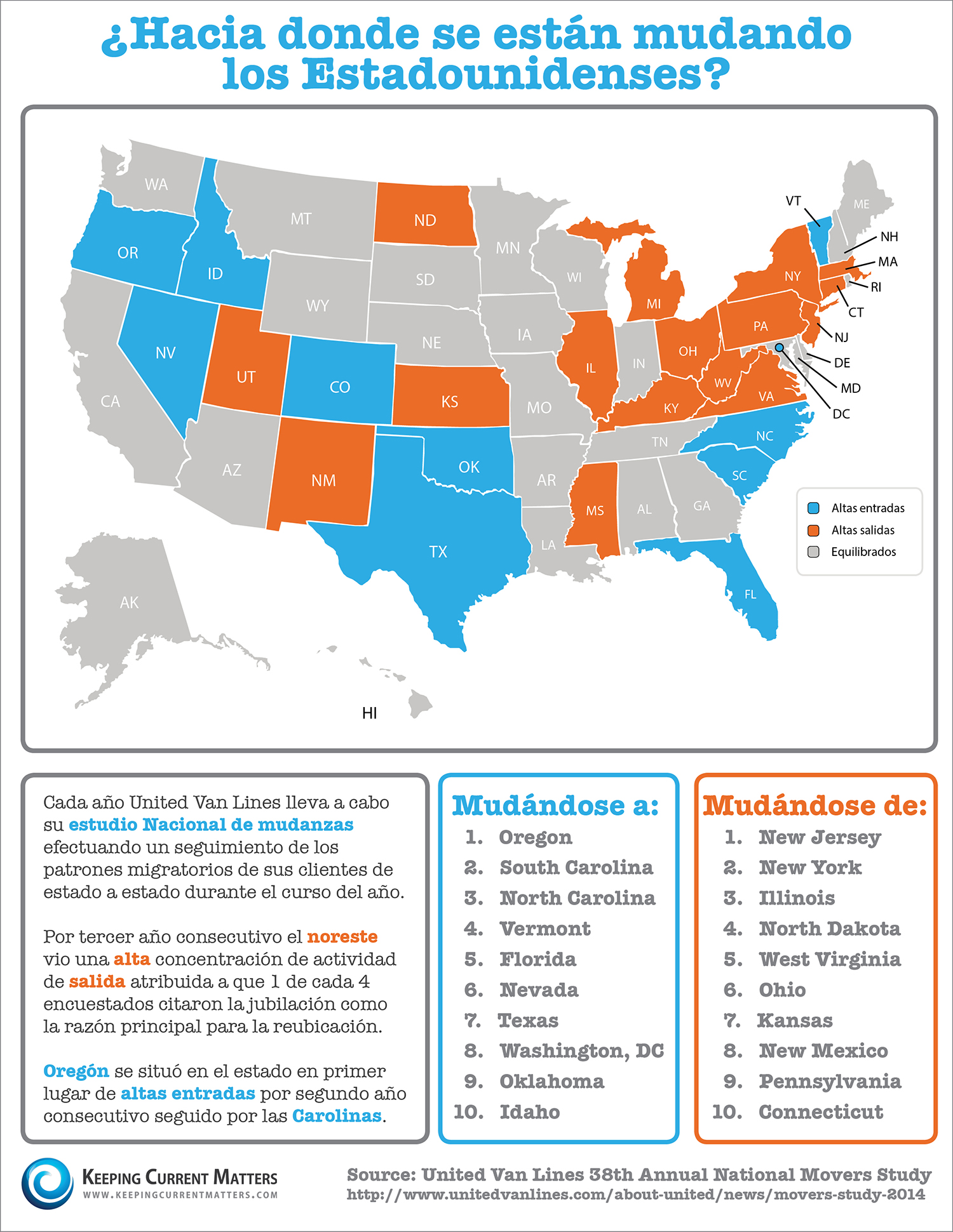 Moving Across America [INFOGRAPHIC] | Keeping Current Matters