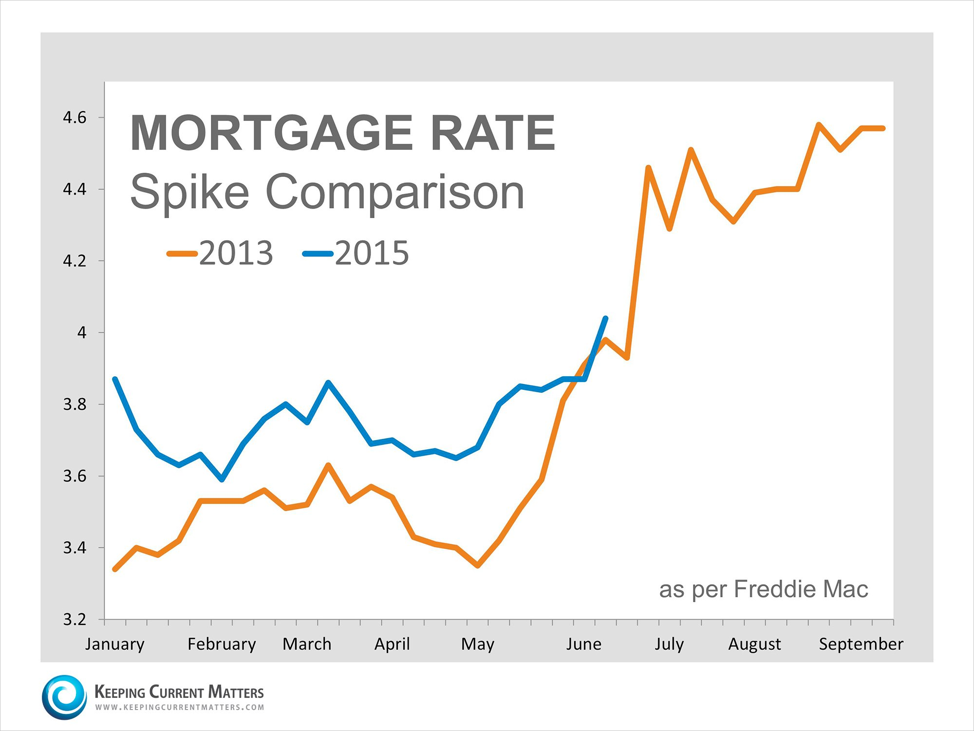 Mortgage Rate Spike Comparison | Keeping Current Matters