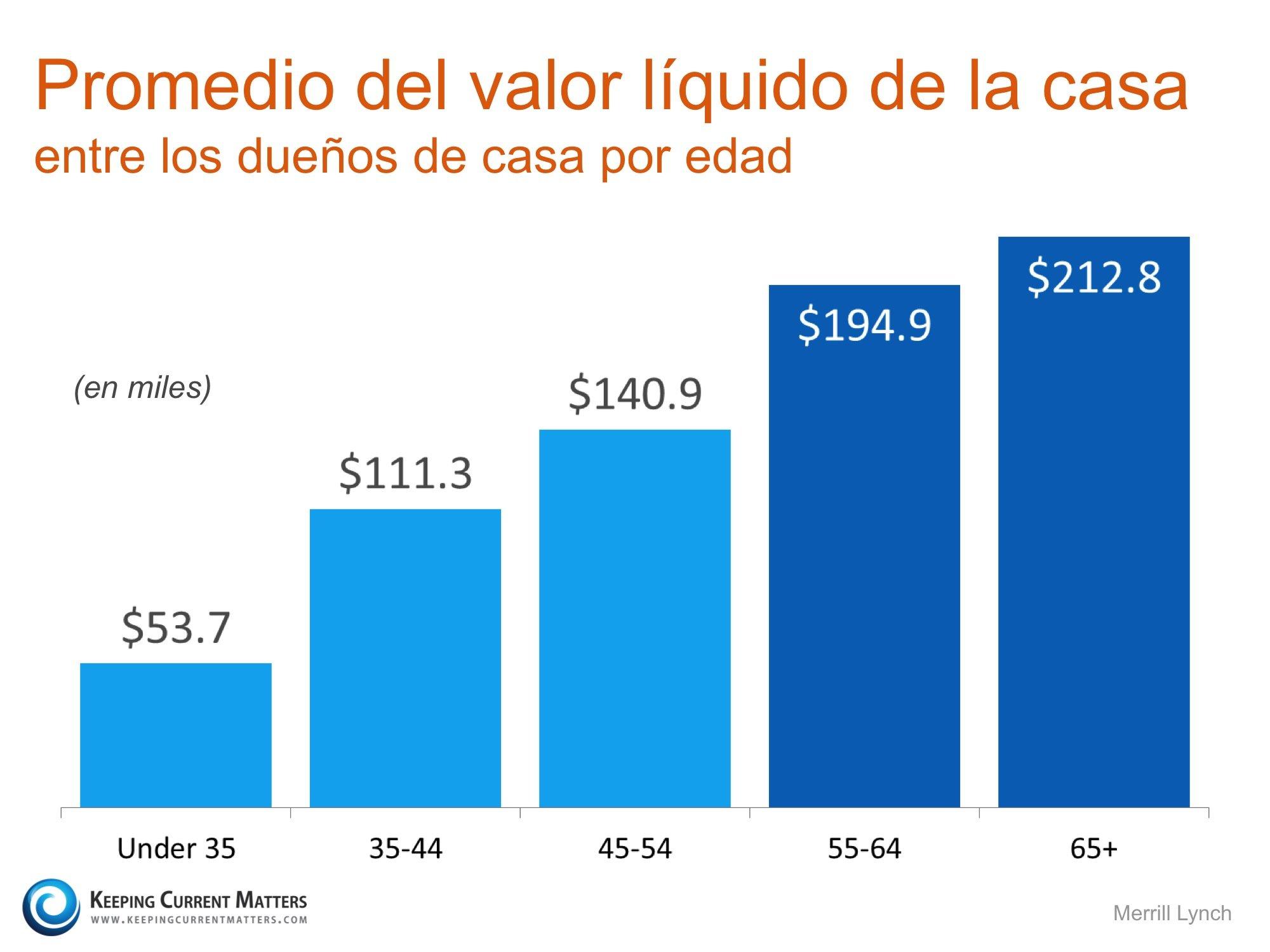 Promedio del valor líquido de la casa KCM