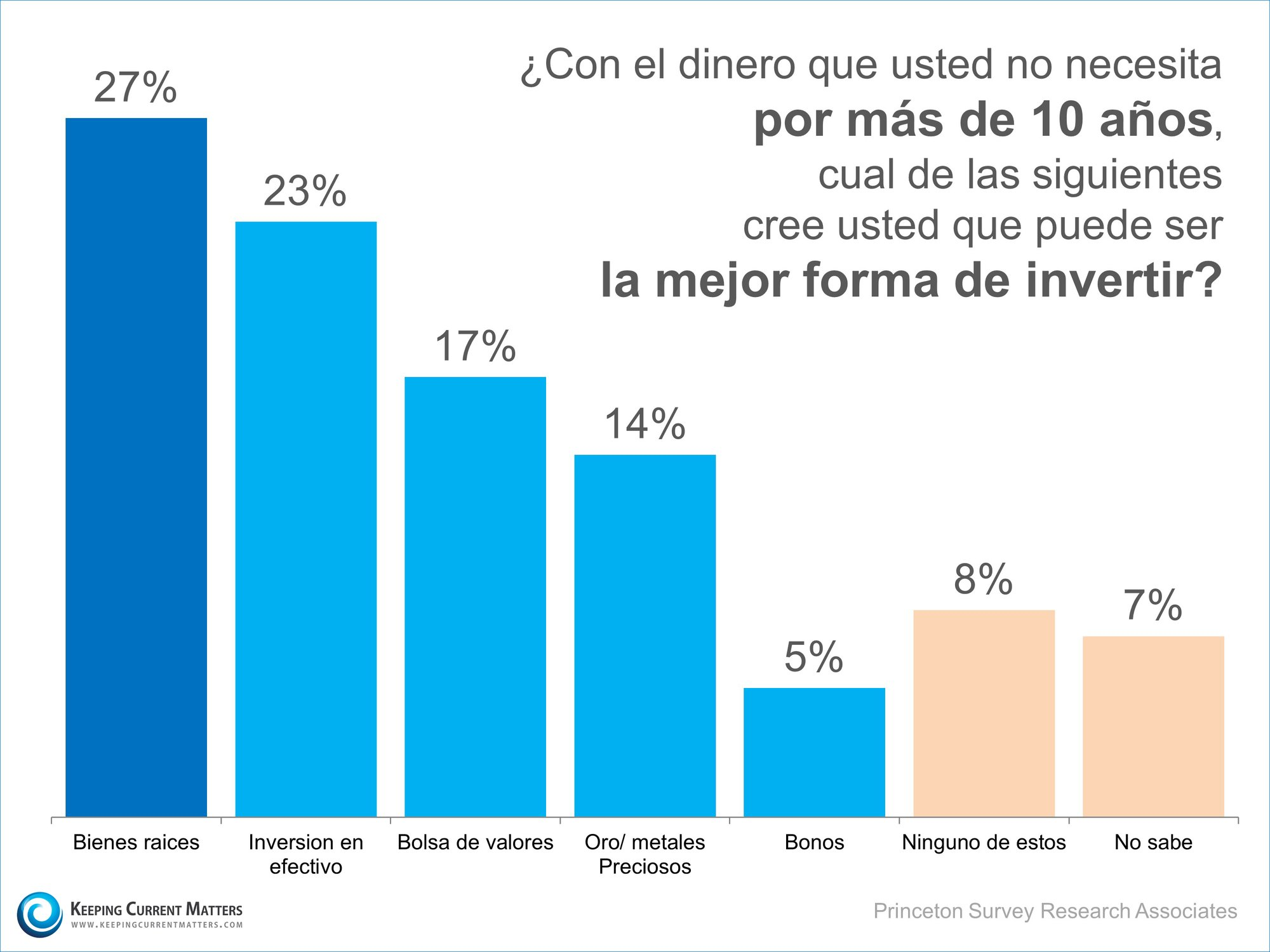 Mejor inversión | Keeping Current Matters