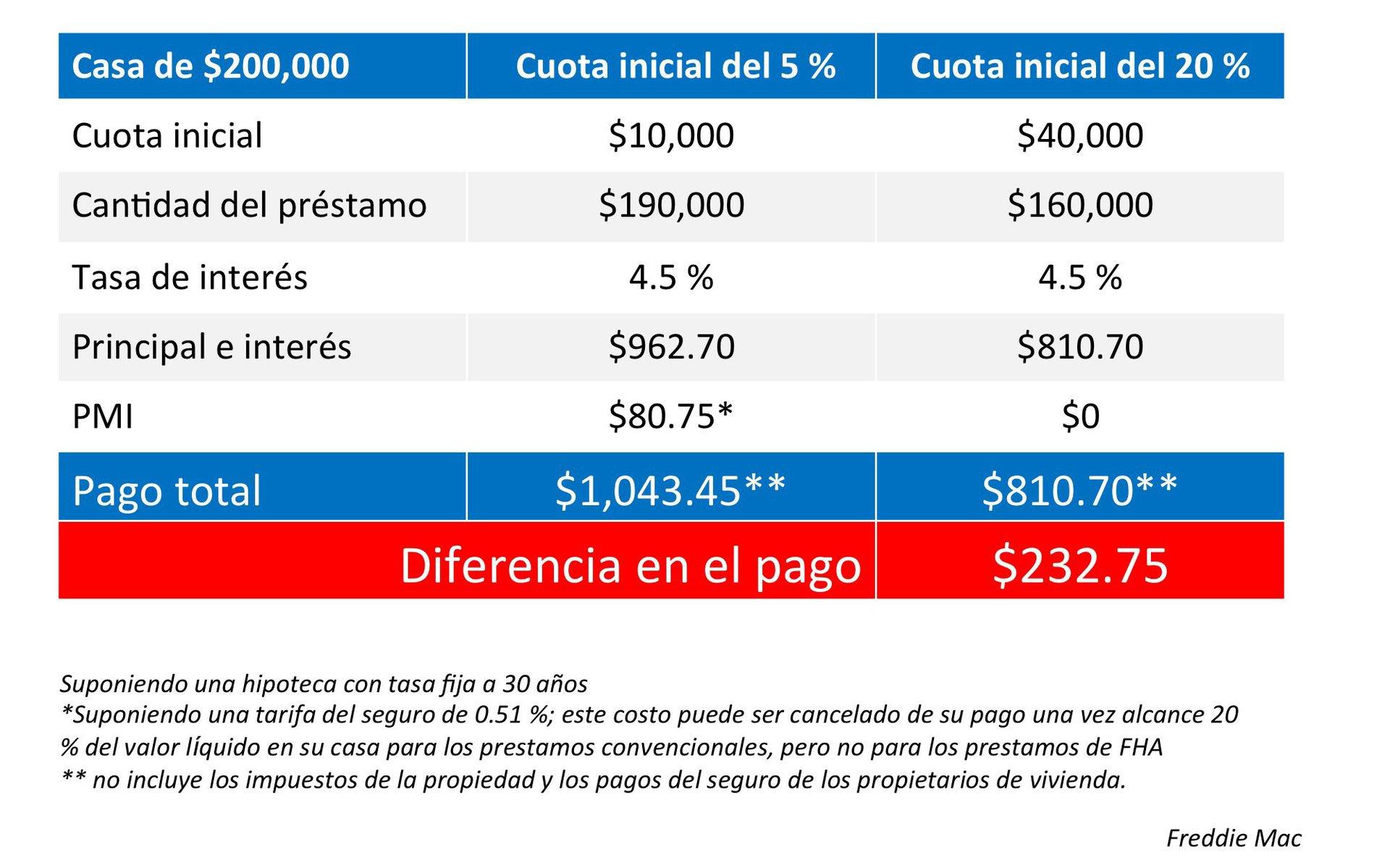 Diferencia de la cuota inicial del 5 % al 20 %| Keeping Current Matters
