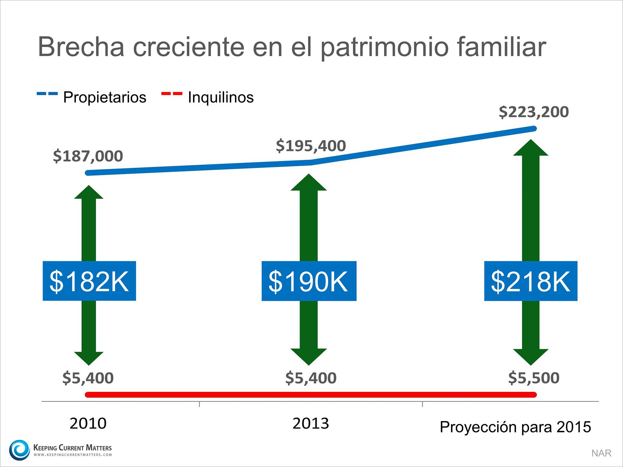 Brecha creciente en el patrimonio familiar | Keeping Current Matters