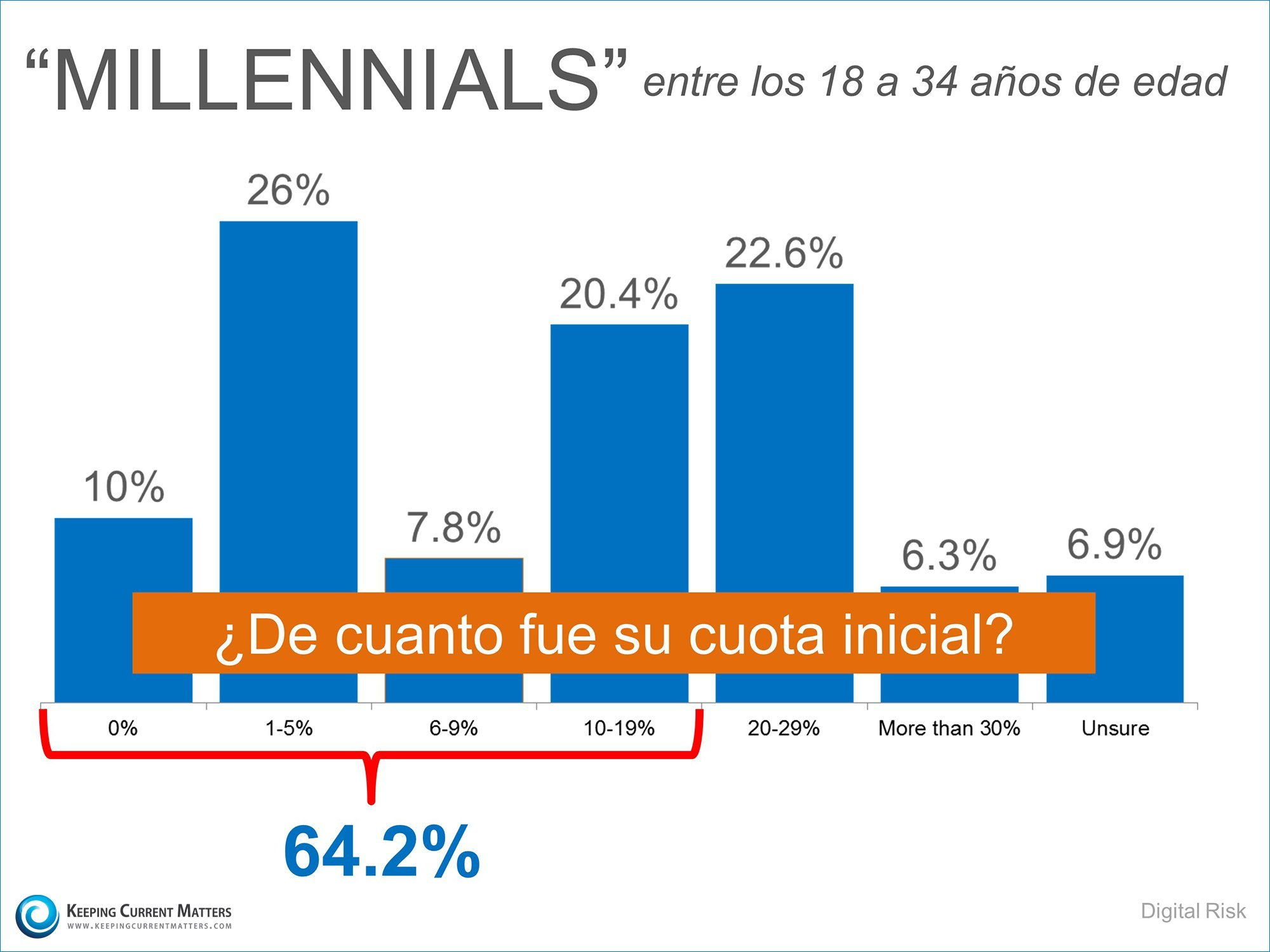 Cuota inicial de los Millennials  | Keeping Current Matters