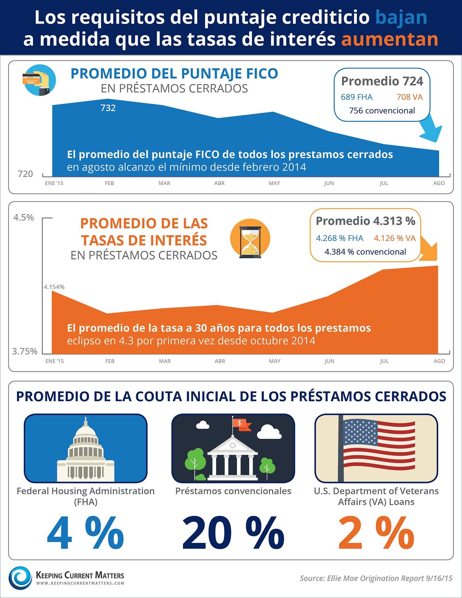 ¡Los requisitos del puntaje crediticio BAJAN a medida que las tasas de interés AUMENTAN! [INFOGRAFíA]  | Keeping Current Matters