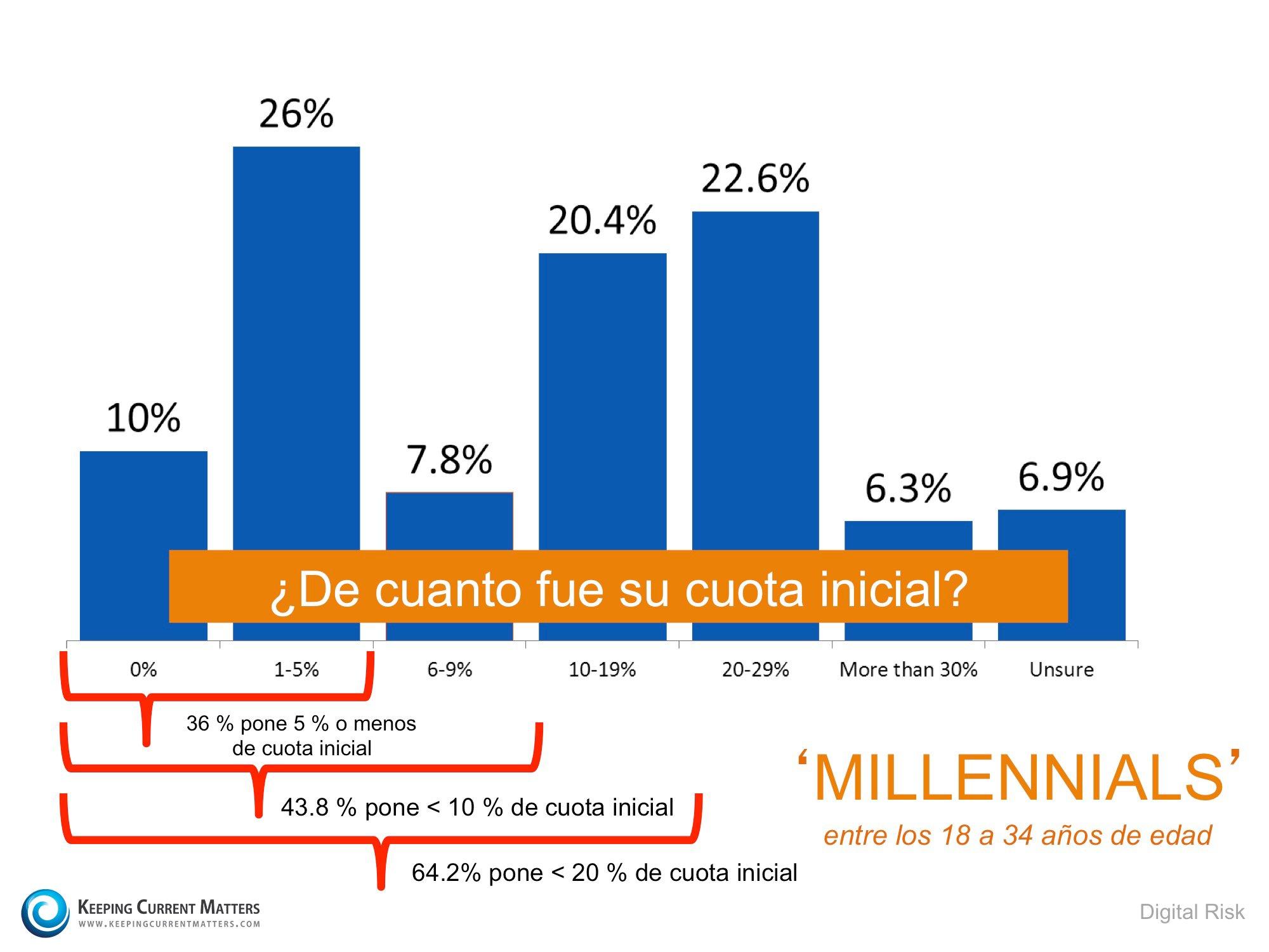 cuota inicial de los 'millennials' | Keeping Current Matters