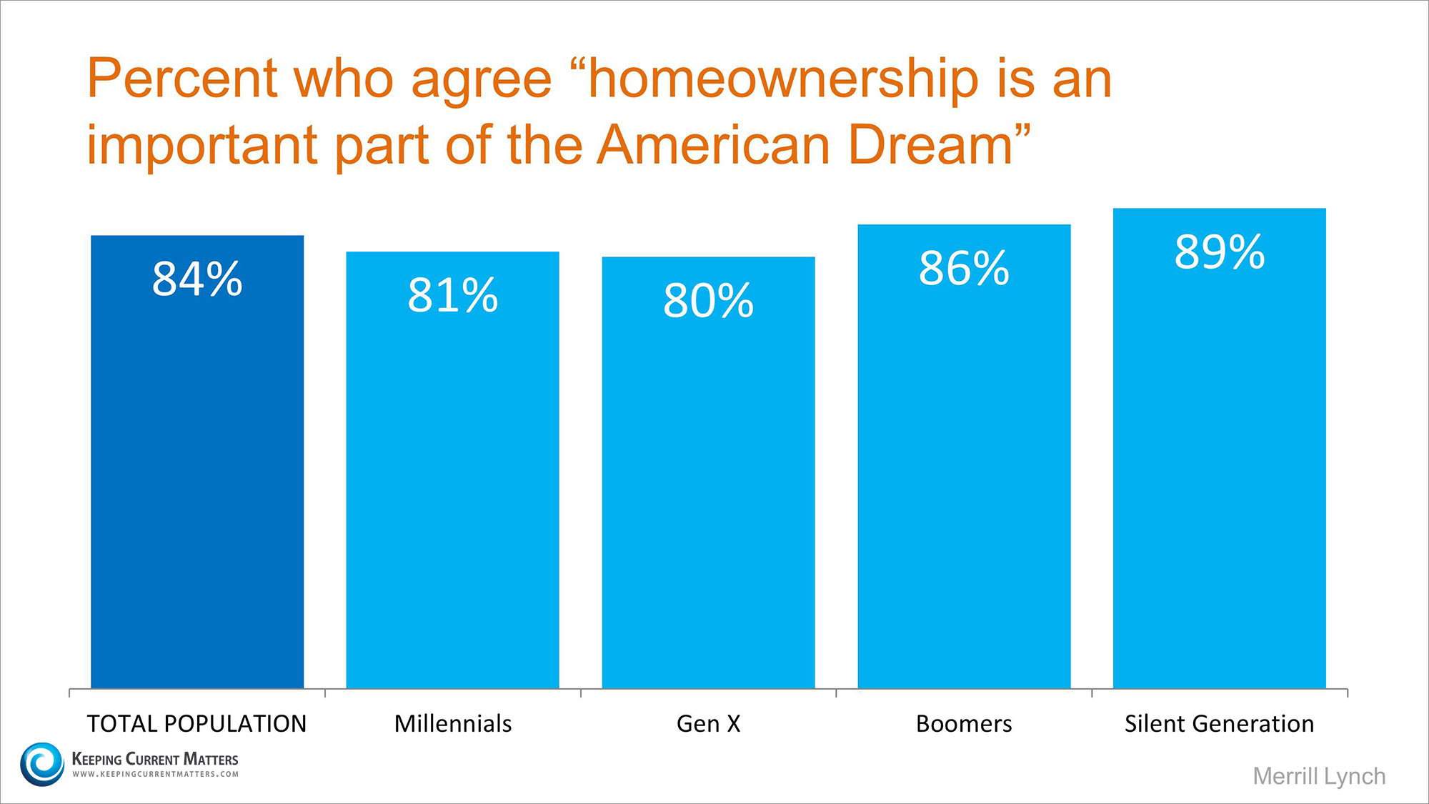 American Dream By Generation | Keeping Current Matters