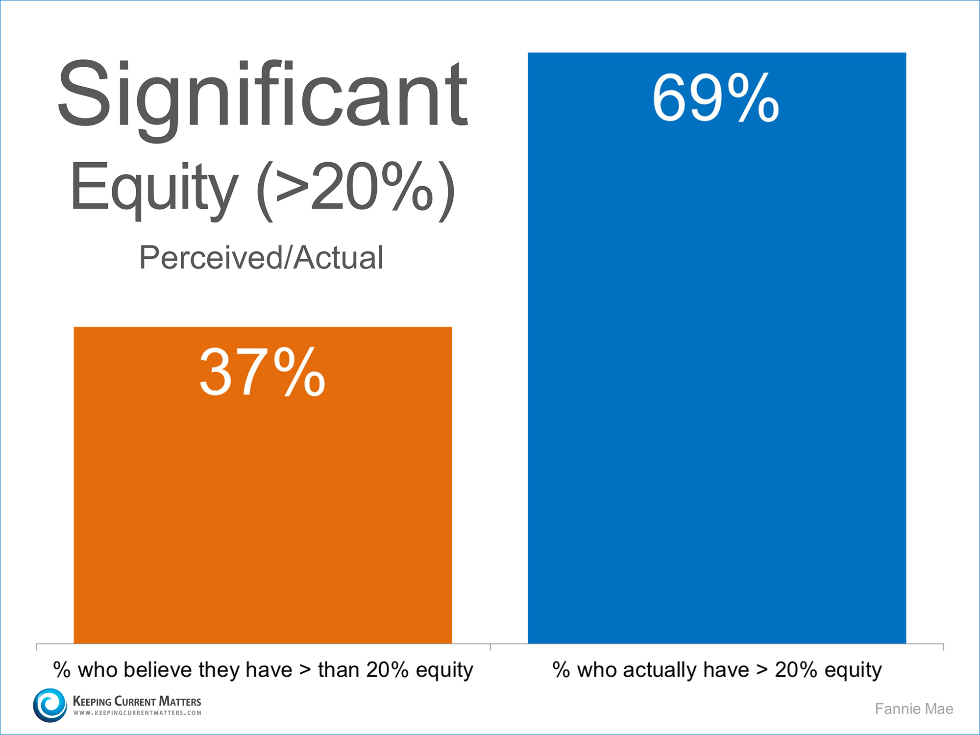Significant Equity | Keeping Current Matters