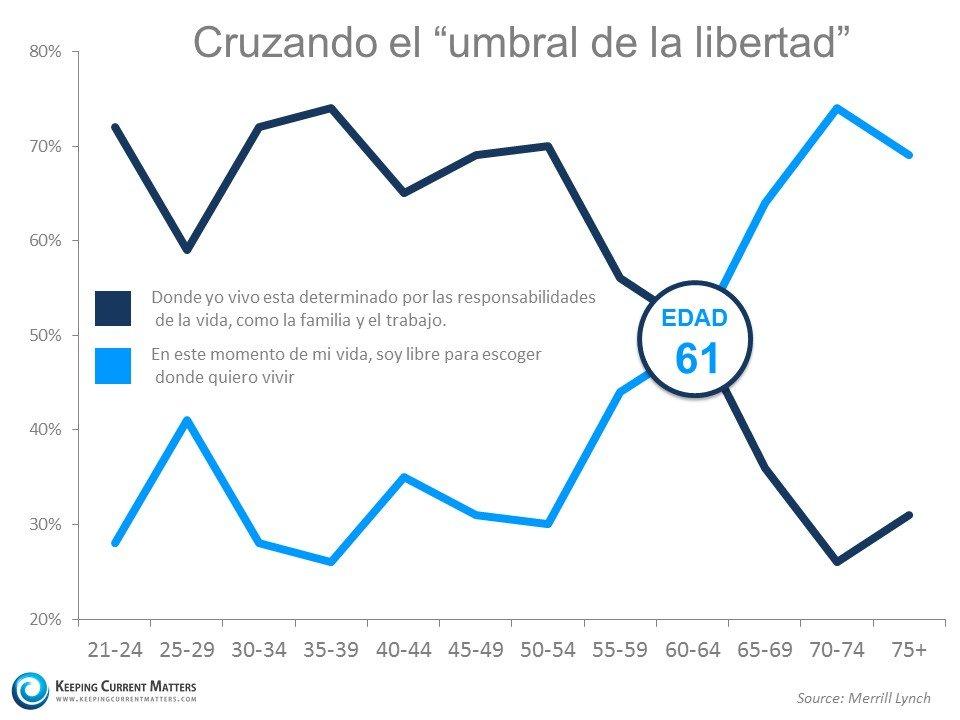 """Cruzando el """"umbral de la libertad"""" - Keeping Current Matters"""