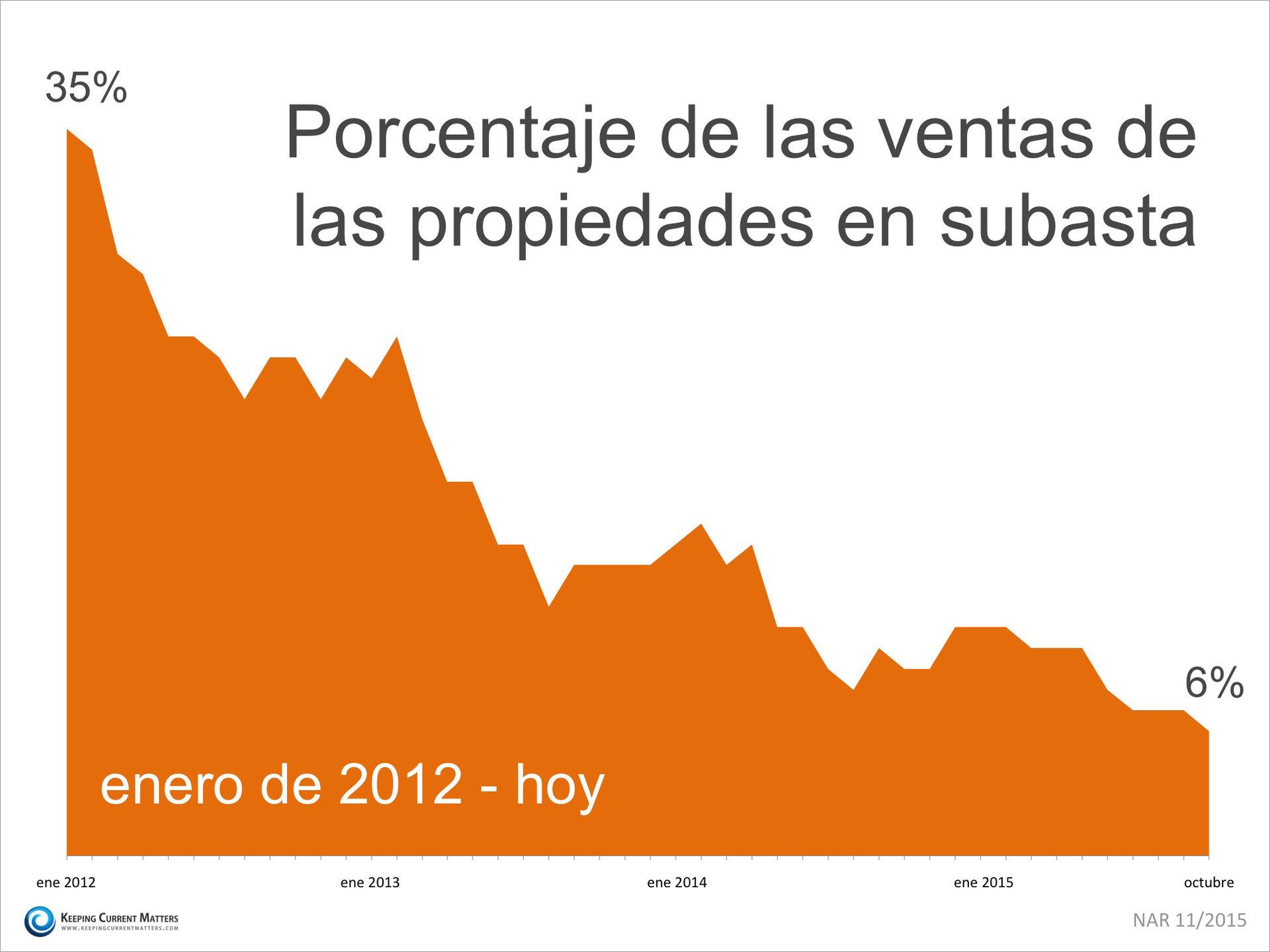 Porcentaje de las propiedades en subasta  | Keeping Current Matters