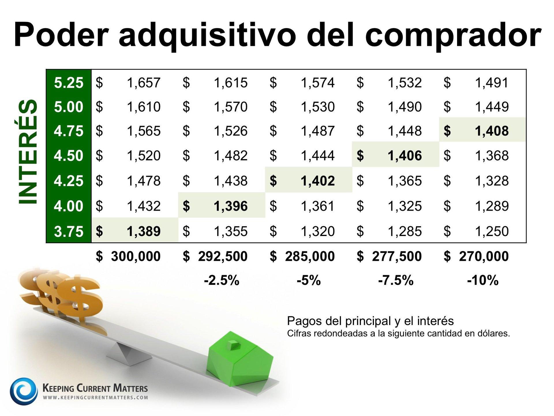Poder adquisitivo del comprador | Keeping Current Matters