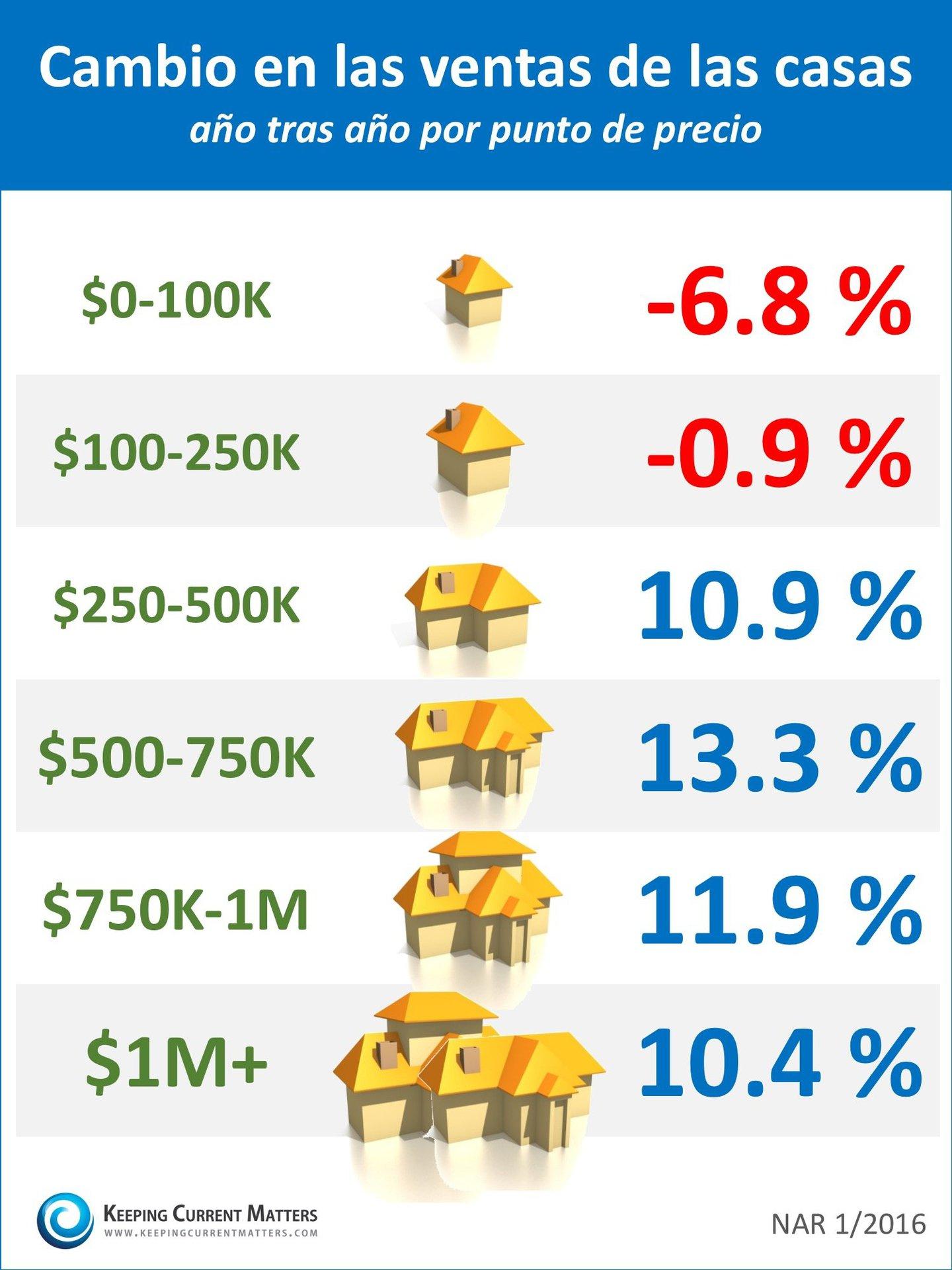 Cambio en las ventas de las casas por rango de precio [INFOGRAFíA] | Keeping Current Matters