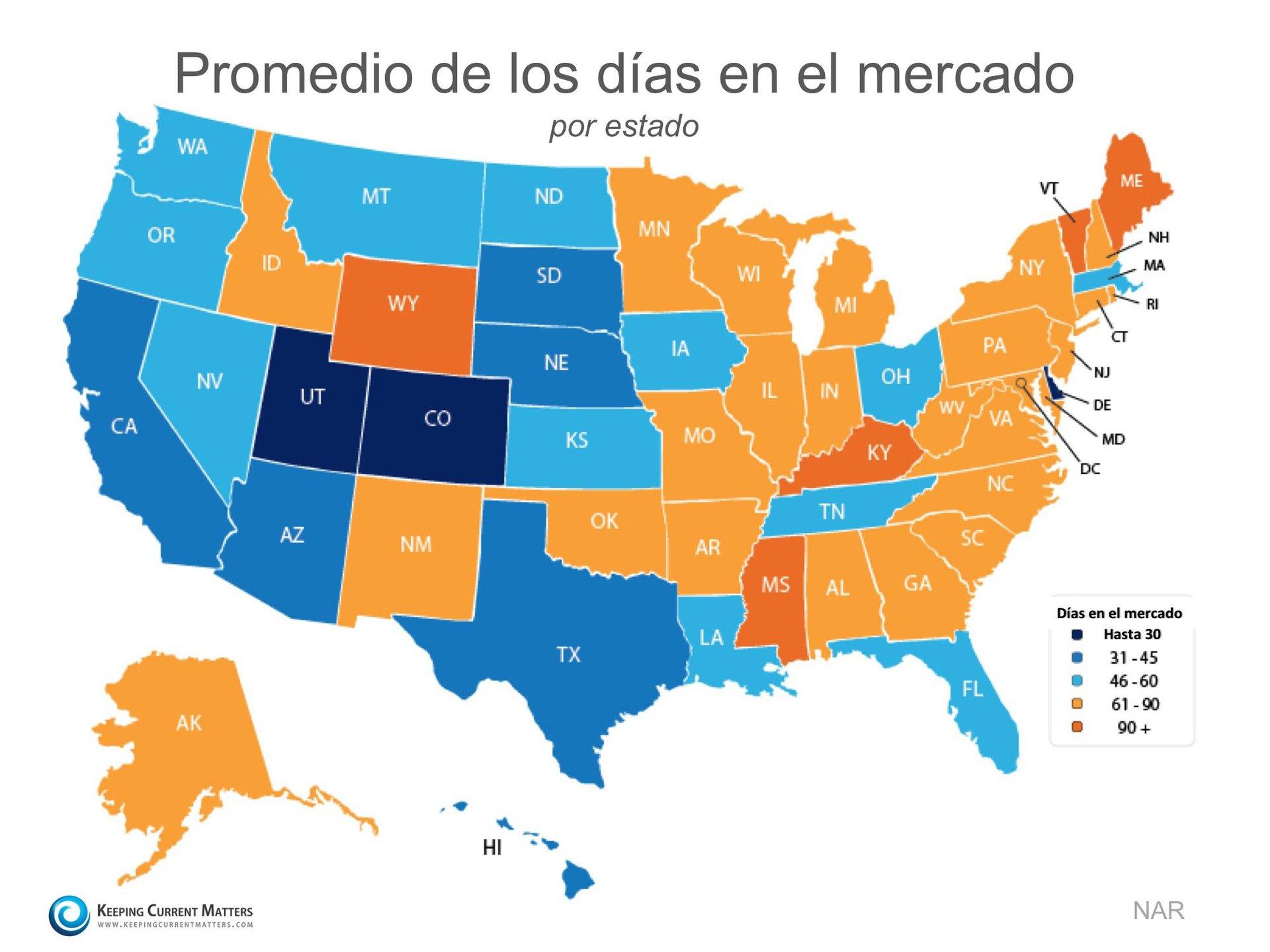 Las casas se están vendiendo rápidamente en todo el país| Keeping Current Matters