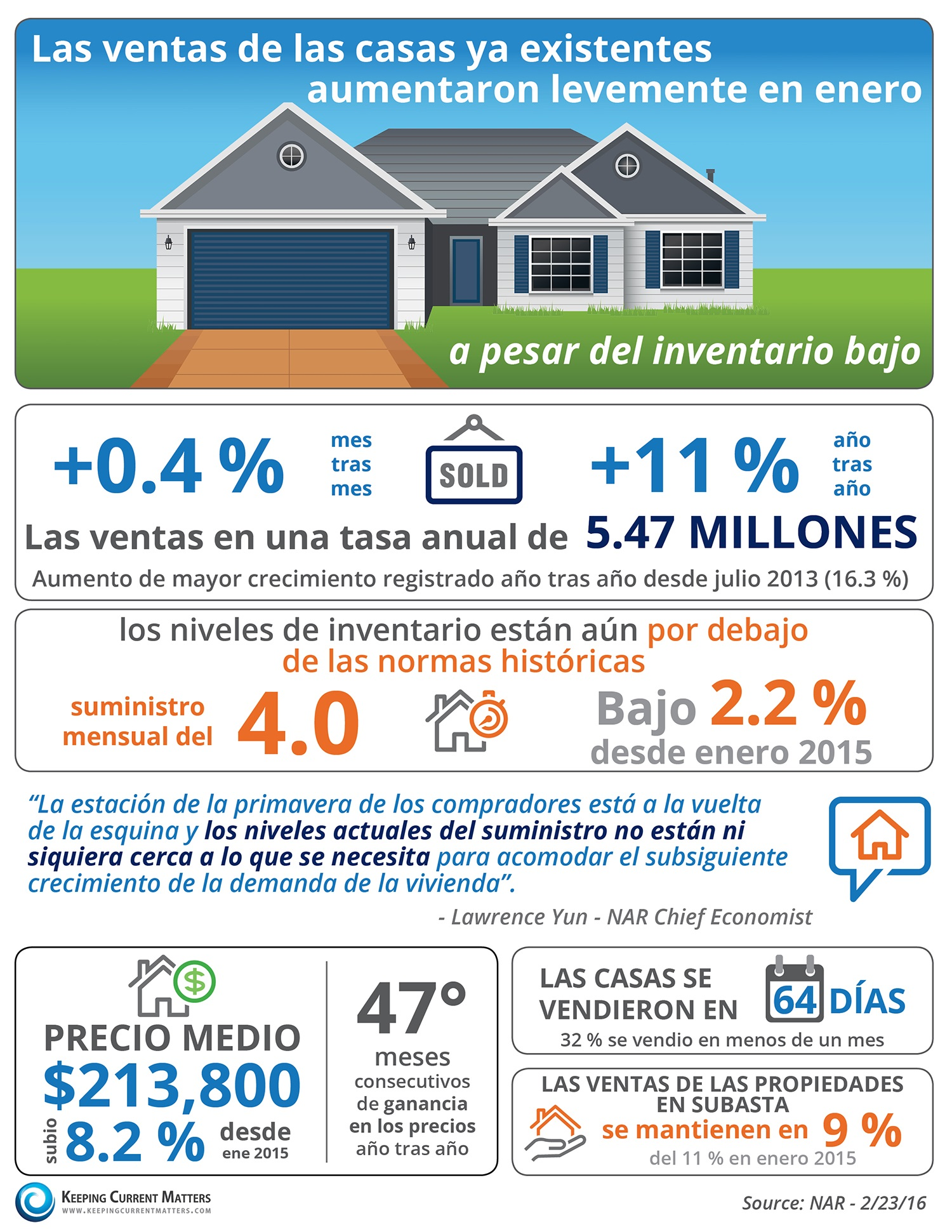 Las ventas de las casas ya existentes aumentaron levemente en enero [INFOGRAFÍA]| Keeping Current Matters