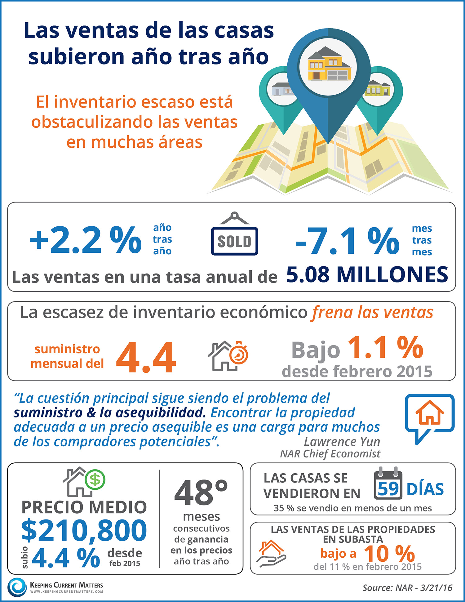 Las ventas de las casas subieron año tras año | Keeping Current Matters