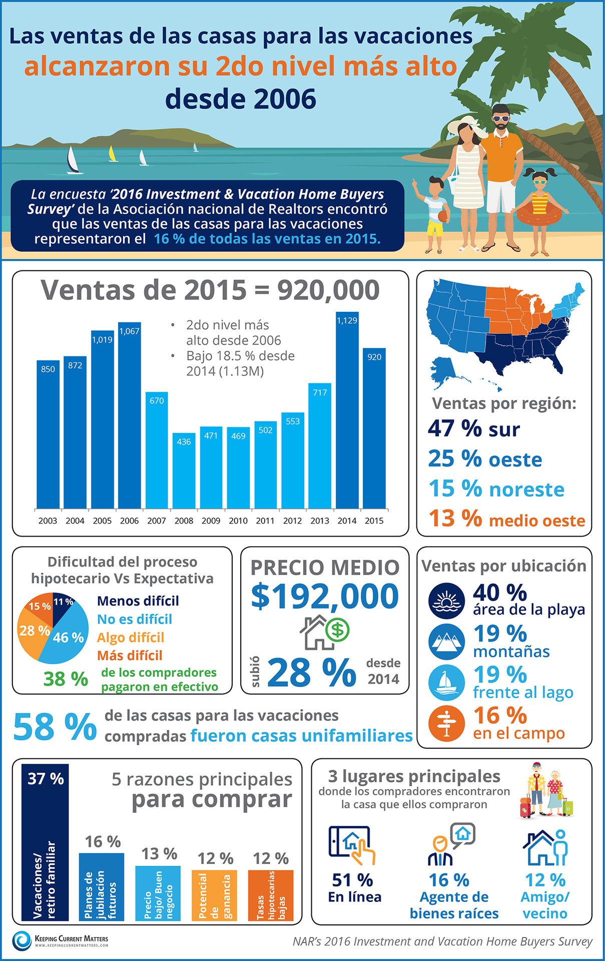 Las ventas de las casas para las vacaciones alcanzaron su segundo nivel más alto desde 2006 [infografía]  | Keeping Current Matters