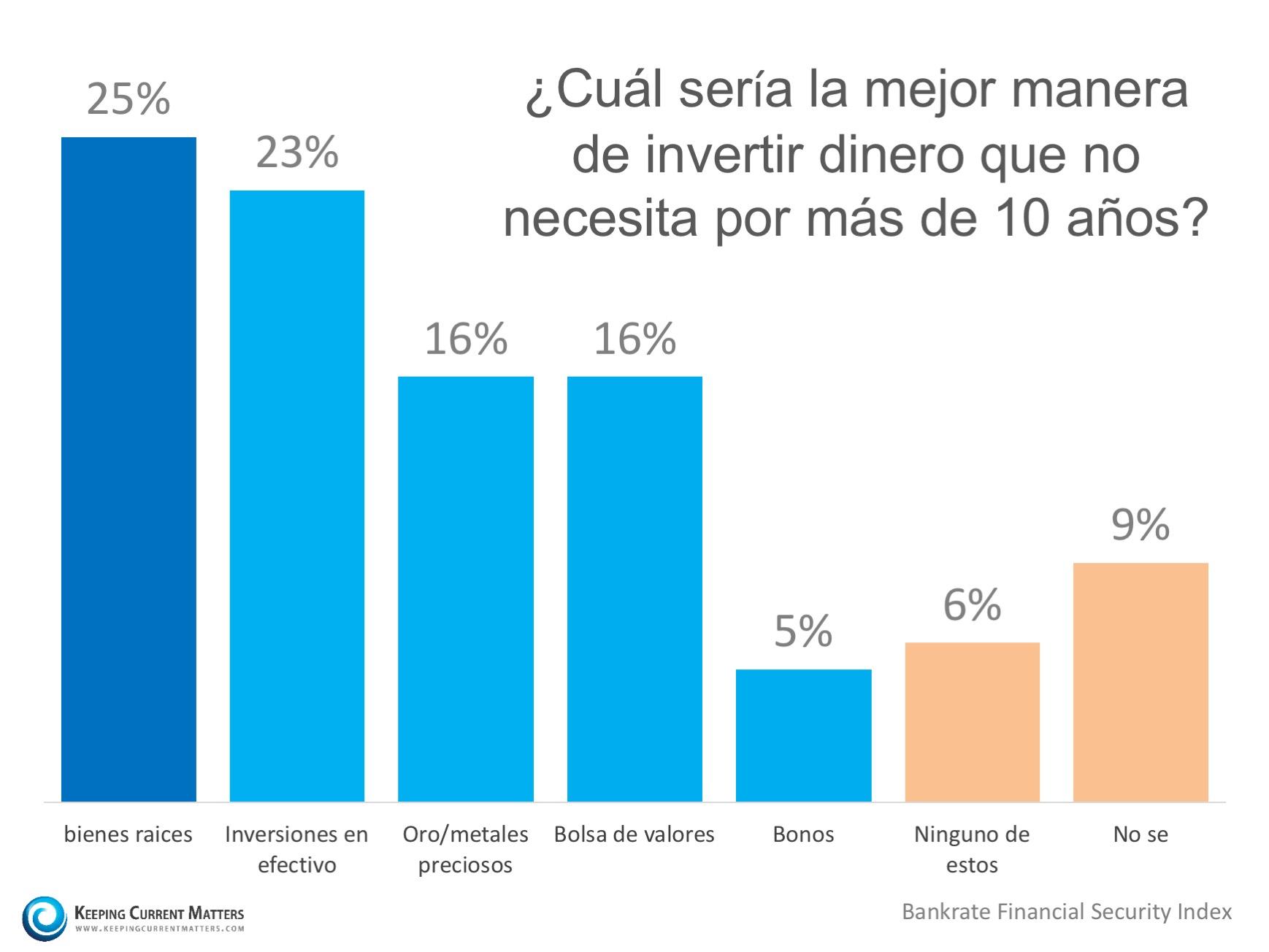 Los estadounidenses creen que bienes raíces es la mejor inversión a largo plazo | Keeping Current Matters
