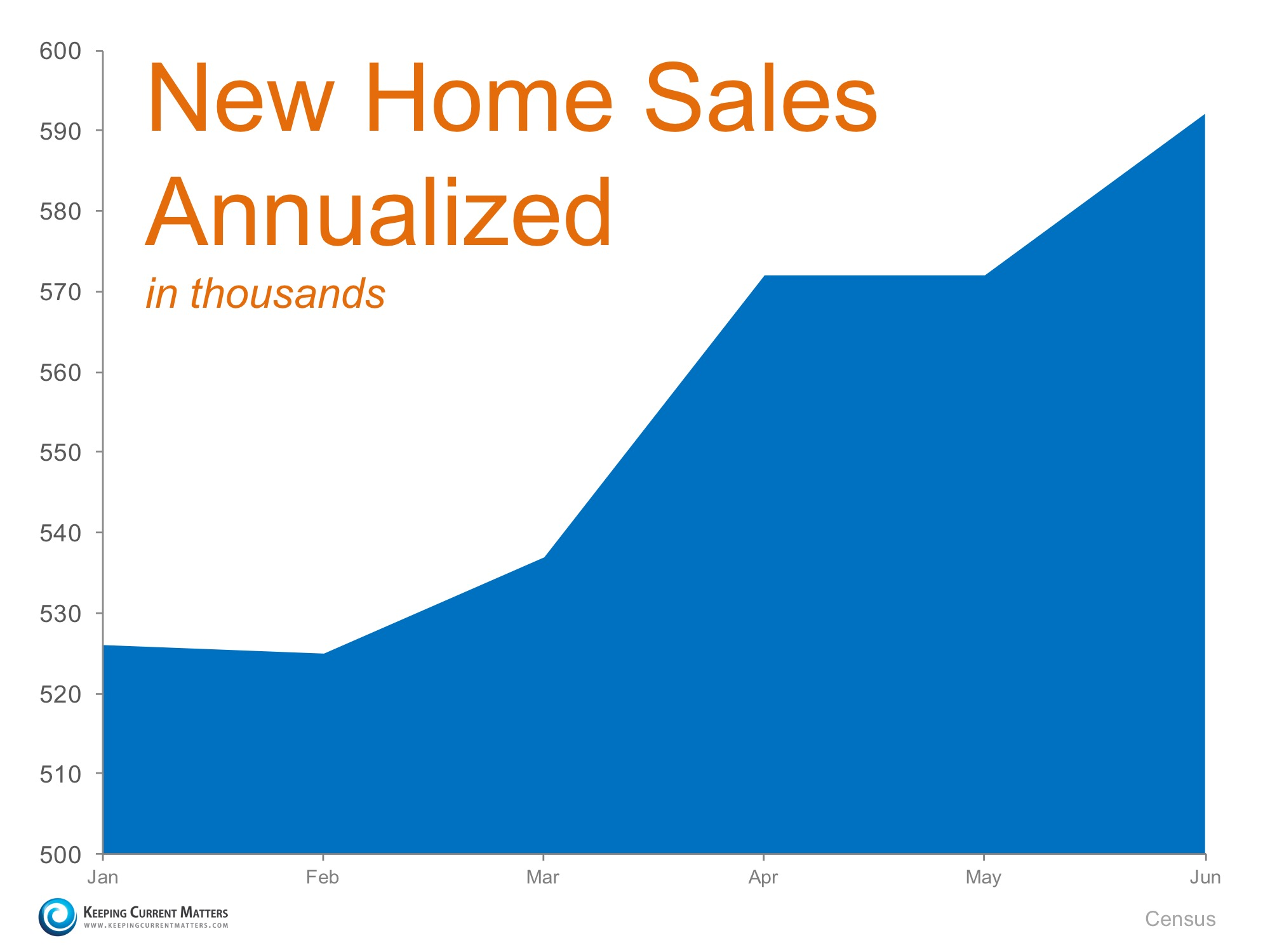 New Home Sales Up 25.4% Last Month! | Keeping Current Matters
