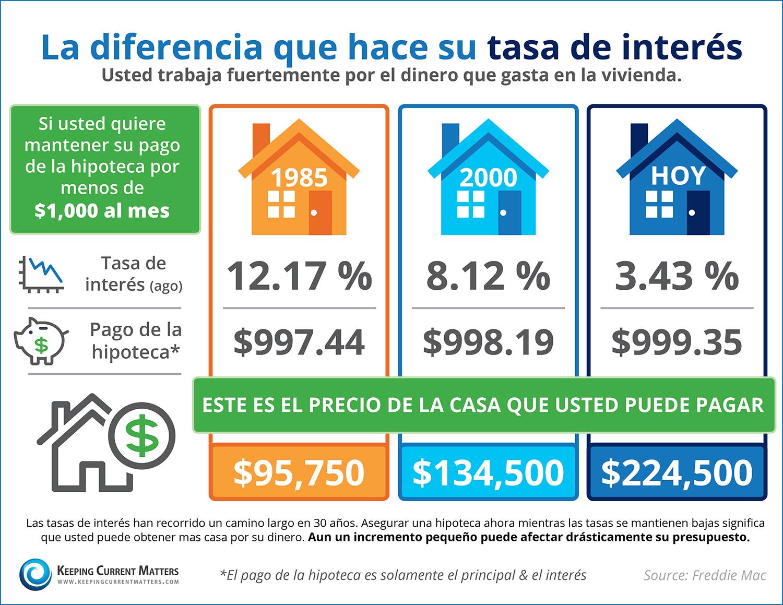 ¿Conoce el impacto que tiene su tasa de interés? [infografía] | Keeping Current Matters