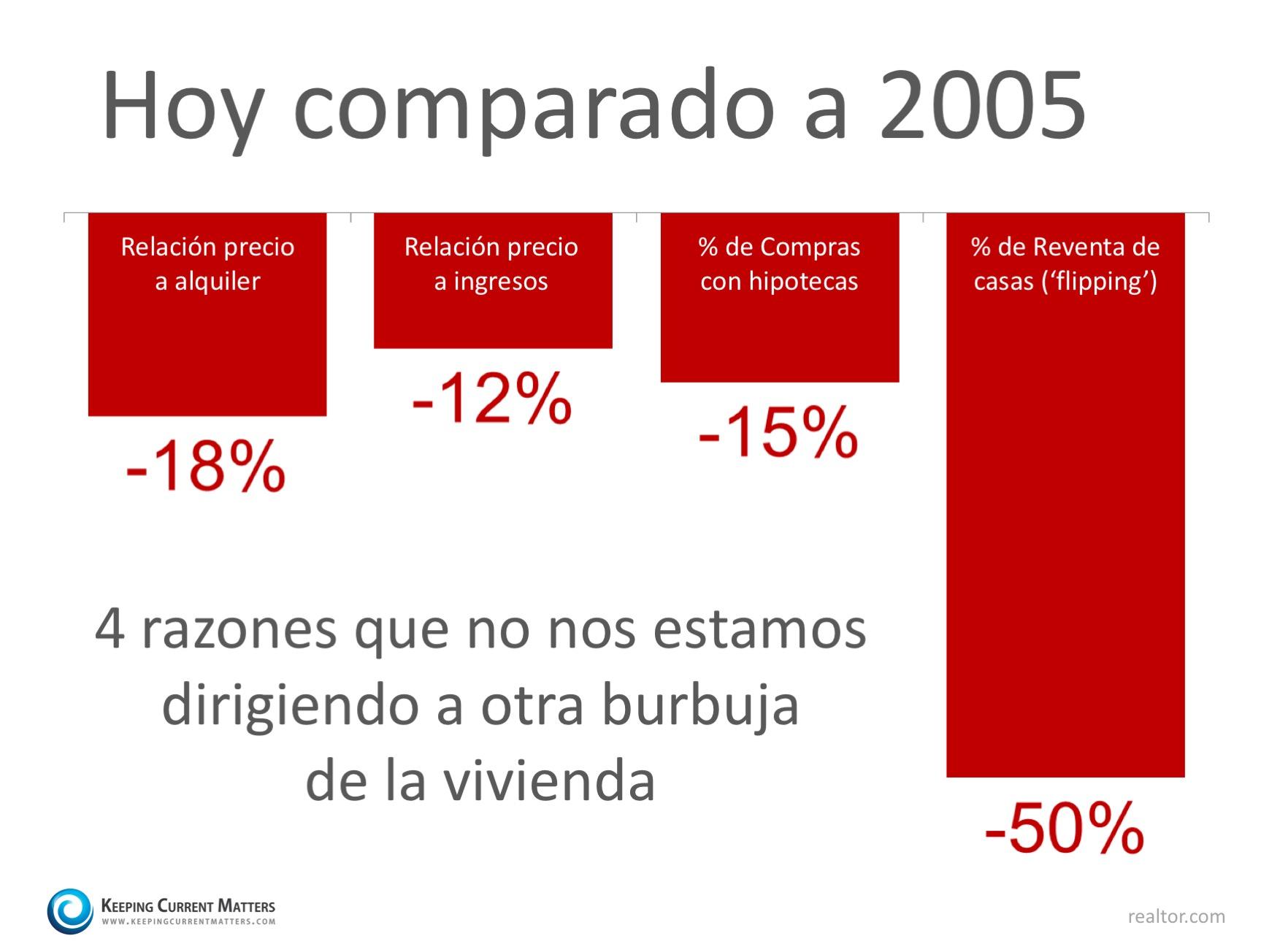 4 estadísticas que prueban que no es 2005 de nuevo  Keeping Current Matters