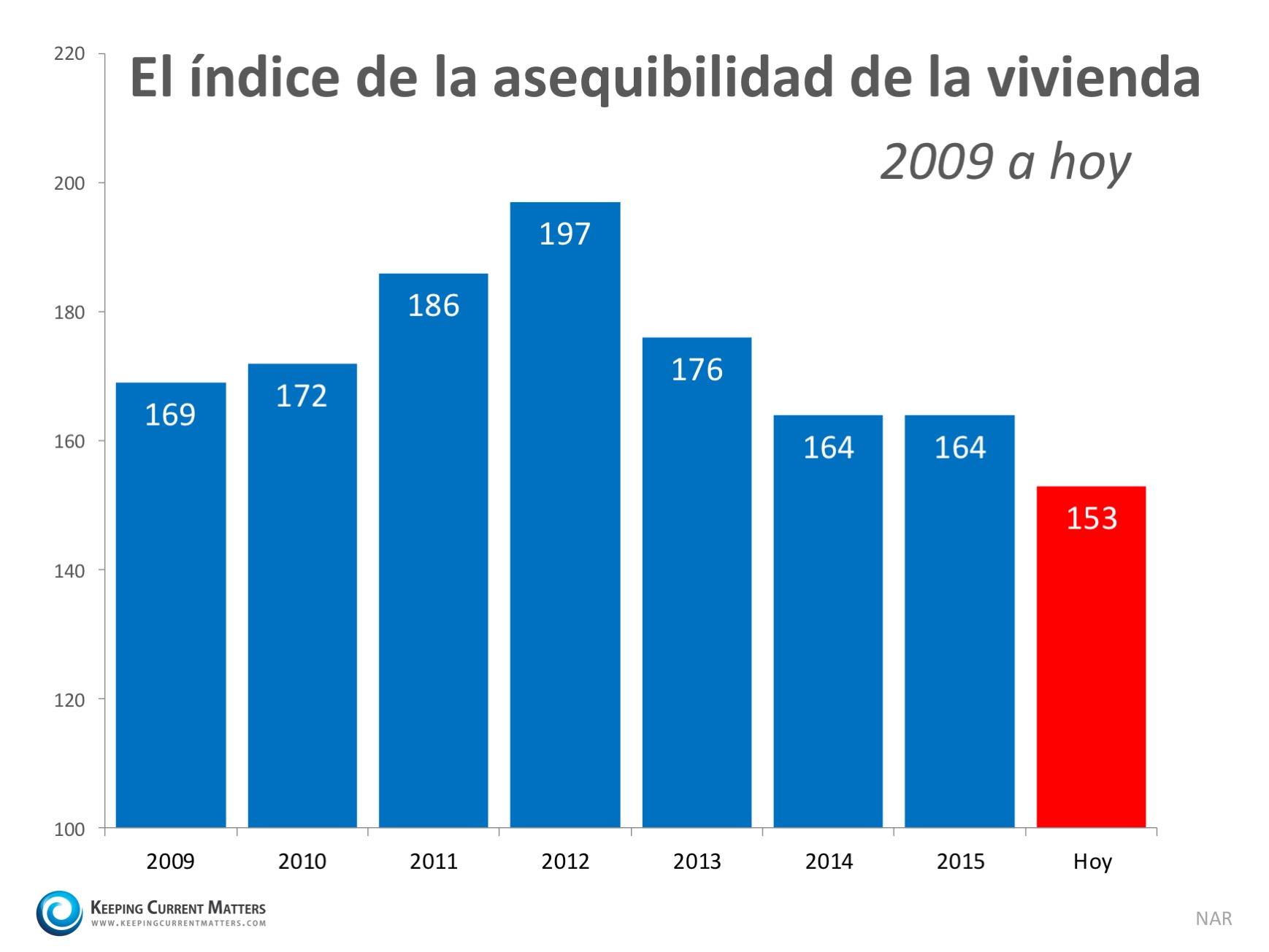 ¿Qué tan atemorizante es el índice de la asequibilidad de la vivienda? | Keeping Current Matters