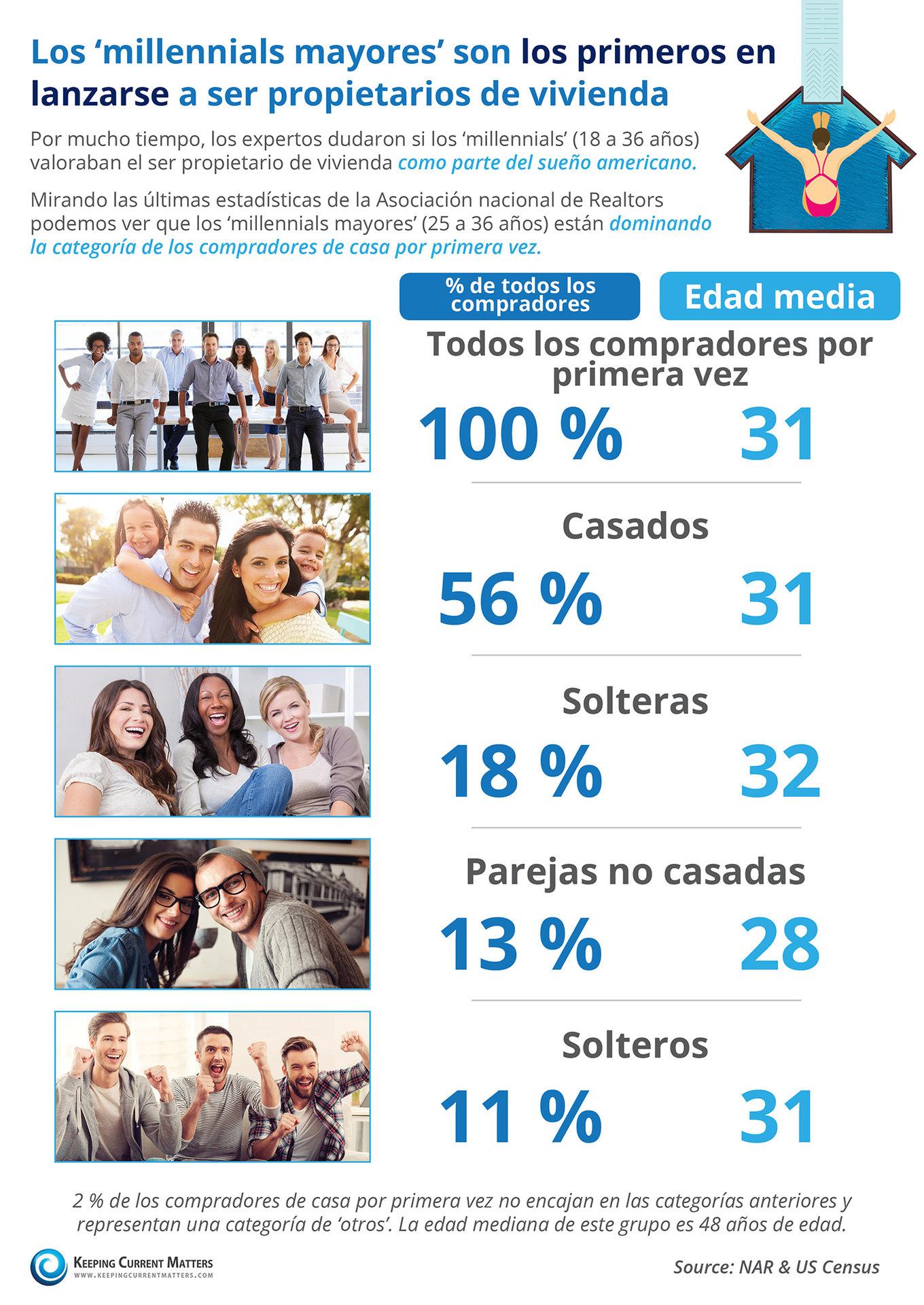 Los 'millennials mayores' son los primeros en lanzarse a ser propietarios de vivienda [infografía]| Keeping Current Matters