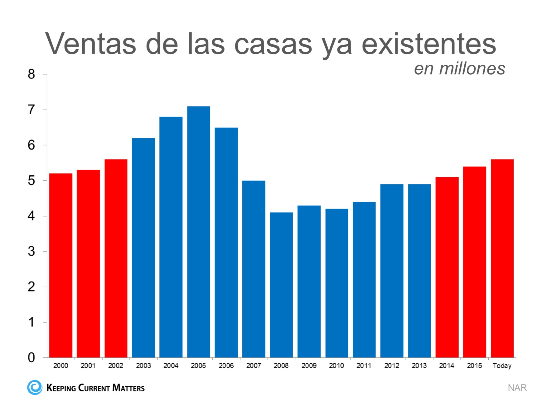 ¿Es sostenible el ritmo actual de las ventas de las casas? | Keeping Current Matters