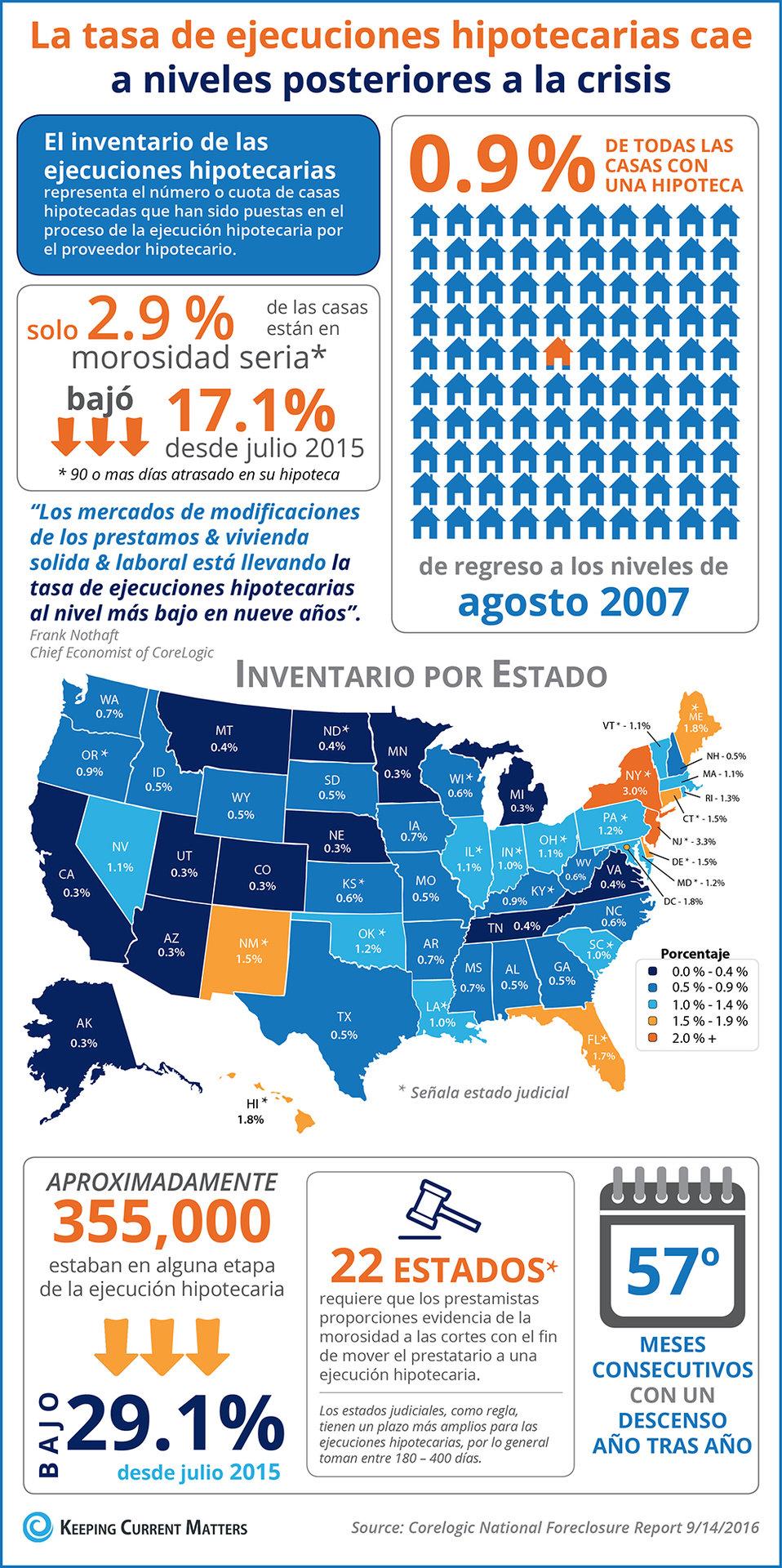 La tasa de las ejecuciones hipotecaria cae a niveles posteriores a la crisis [infografía] | Keeping Current Matters