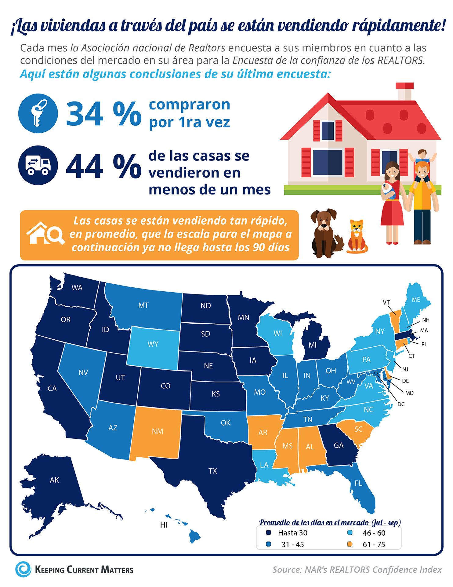 ¡Las viviendas a través del país se están vendiendo rápidamente! [infografía] | Keeping Current Matters