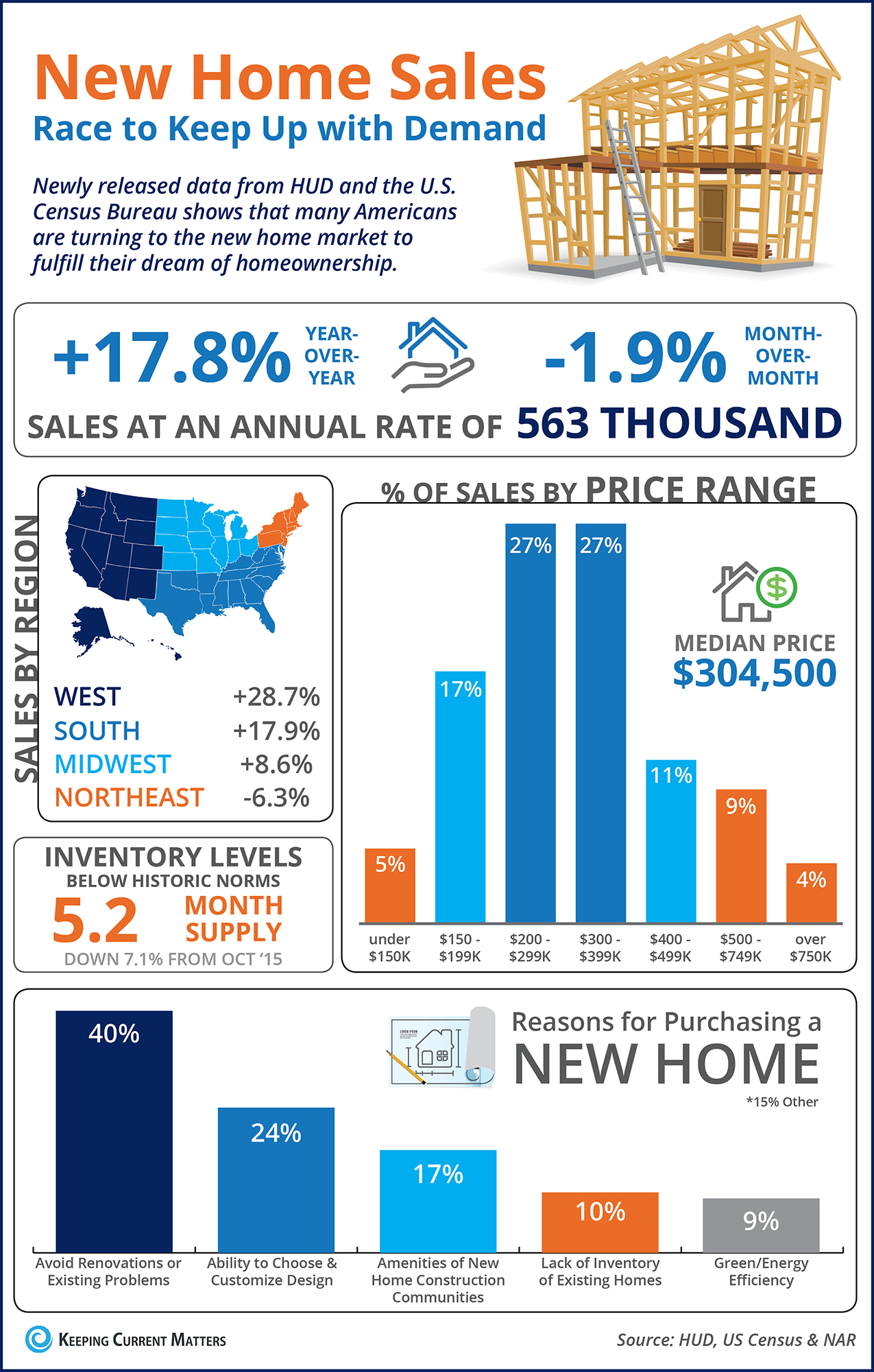 New Home Sales Race to Keep Up with Demand [INFOGRAPHIC] | Keeping Current Matters