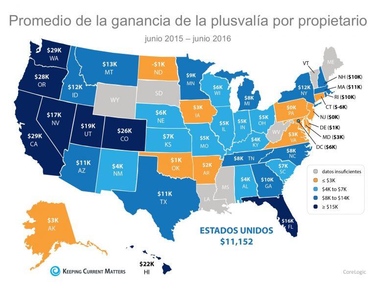 La buena noticia sobre los precios en aumento para los propietarios de vivienda | Keeping Current Matters