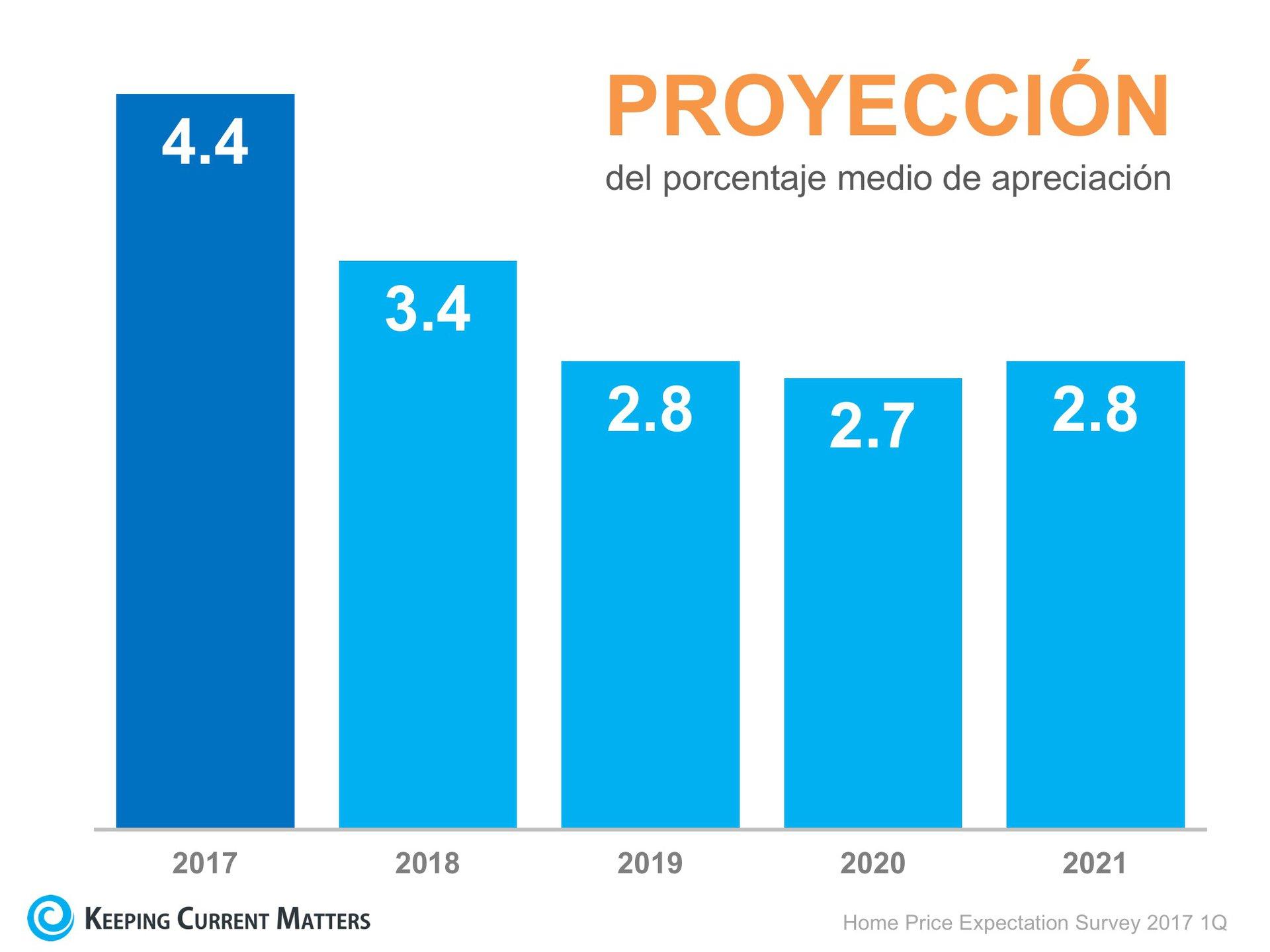 ¿Hacia dónde van los precios de las casas en los próximos 5 años? | Keeping Current Matters