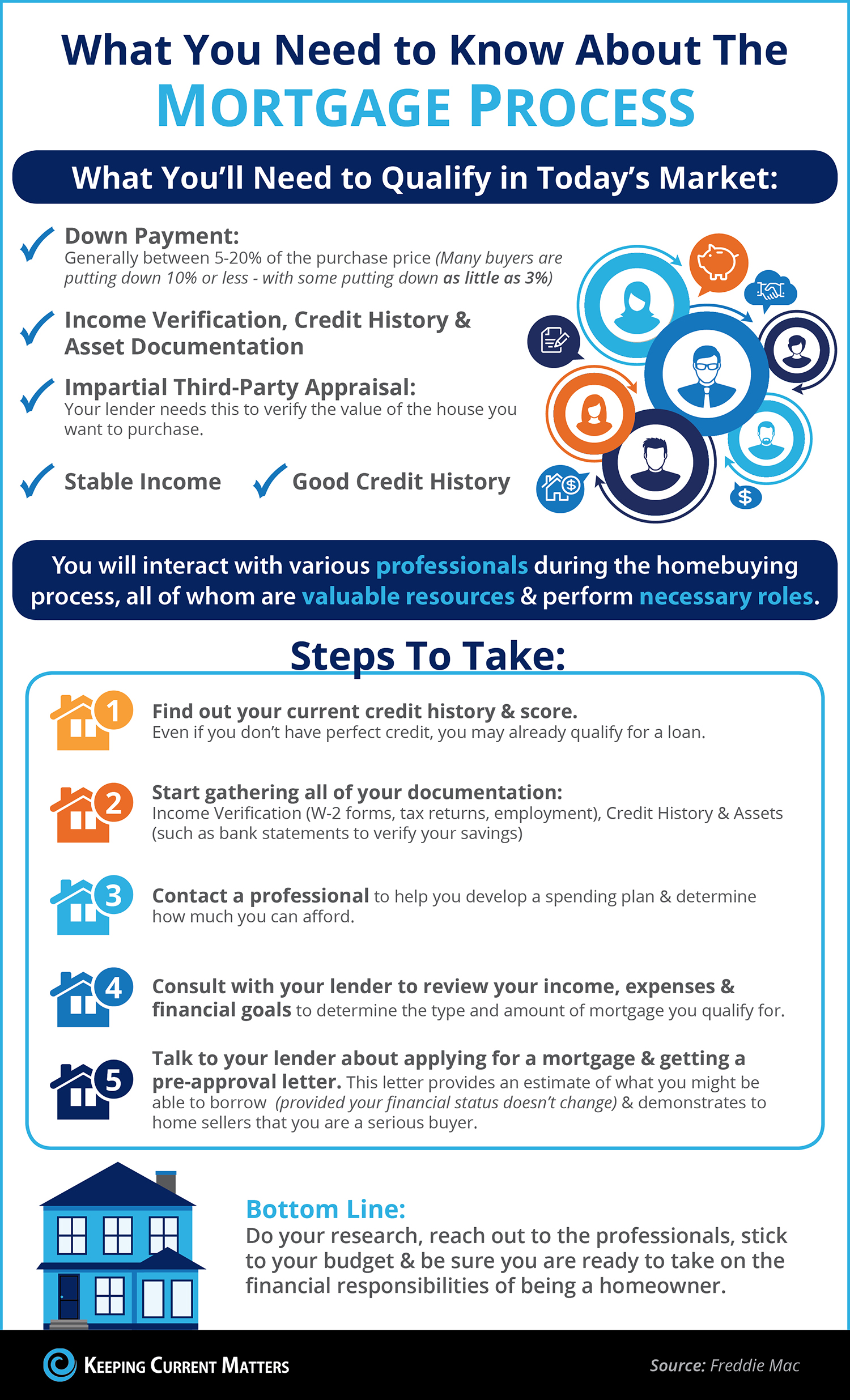 What You Need to Know About Qualifying for a Mortgage [INFOGRAPHIC] | Keeping Current Matters