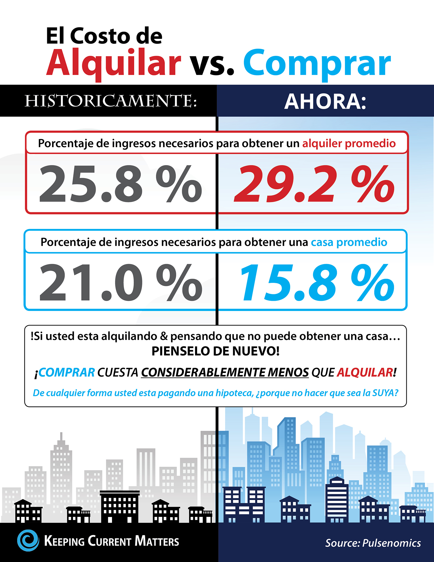 El costo de alquilar vs. comprar en USA [infografía] | Keeping Current Matters